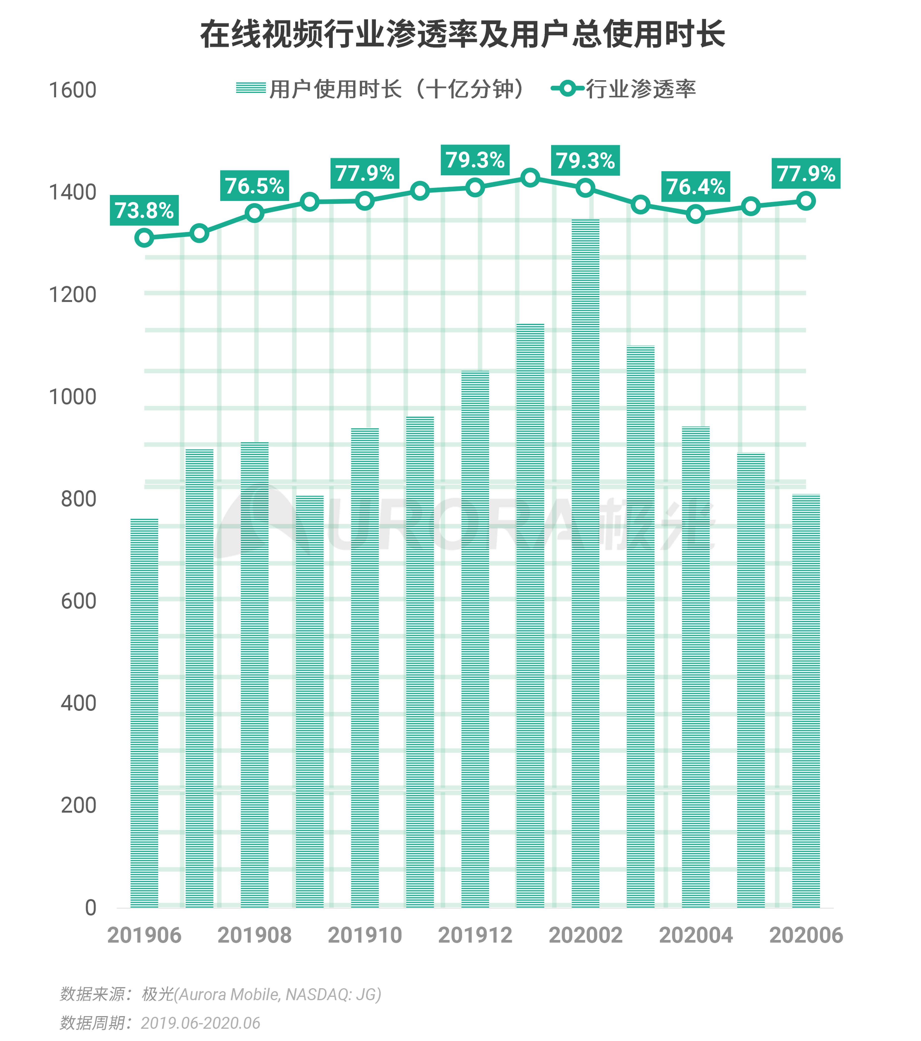 极光:2020Q2互联网行业数据研究报告 (17).png
