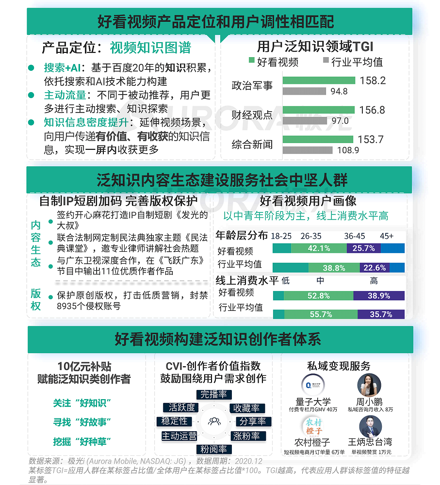 极光:2020年Q4移动互联网行业数据研究报告 (17).png
