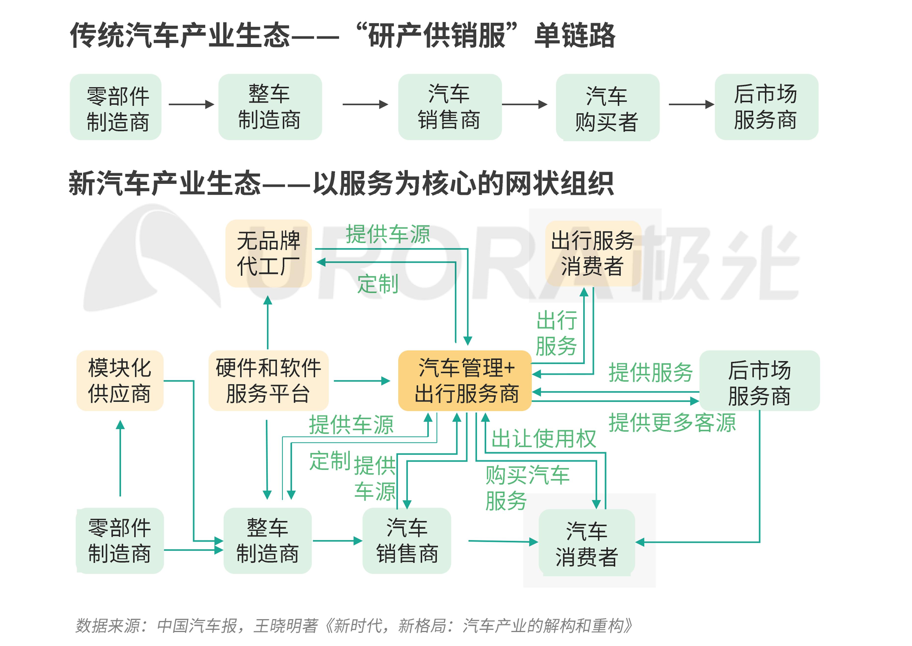极光:汽车产业新格局 (14).png