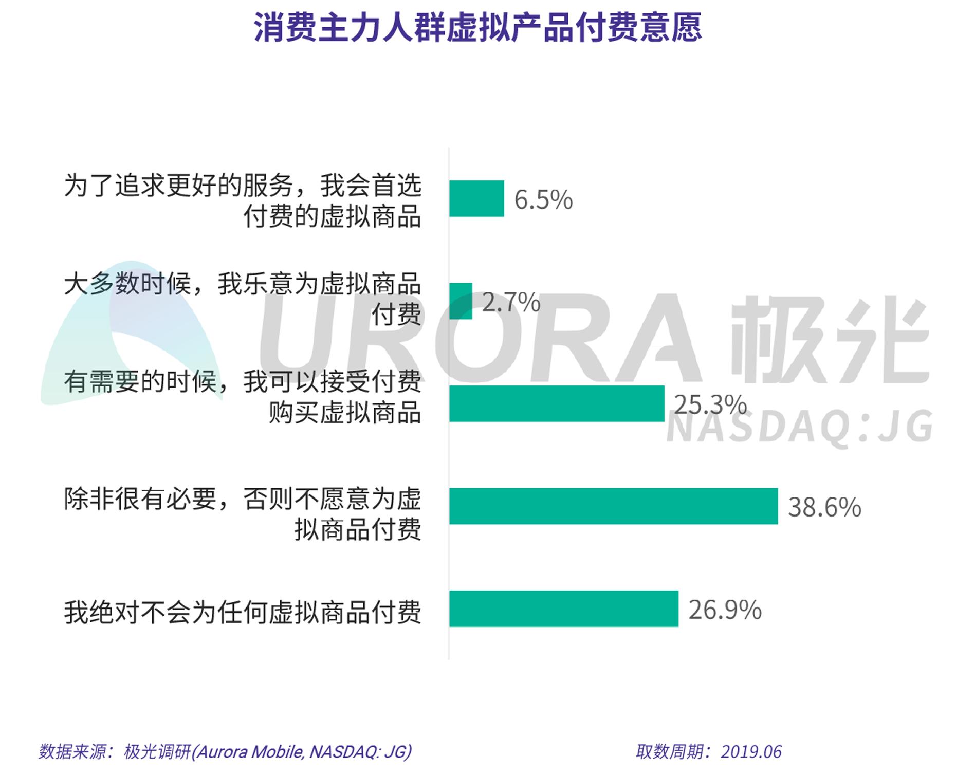 2019年消费主力人群虚拟产品付费研究报告-V5-7.png