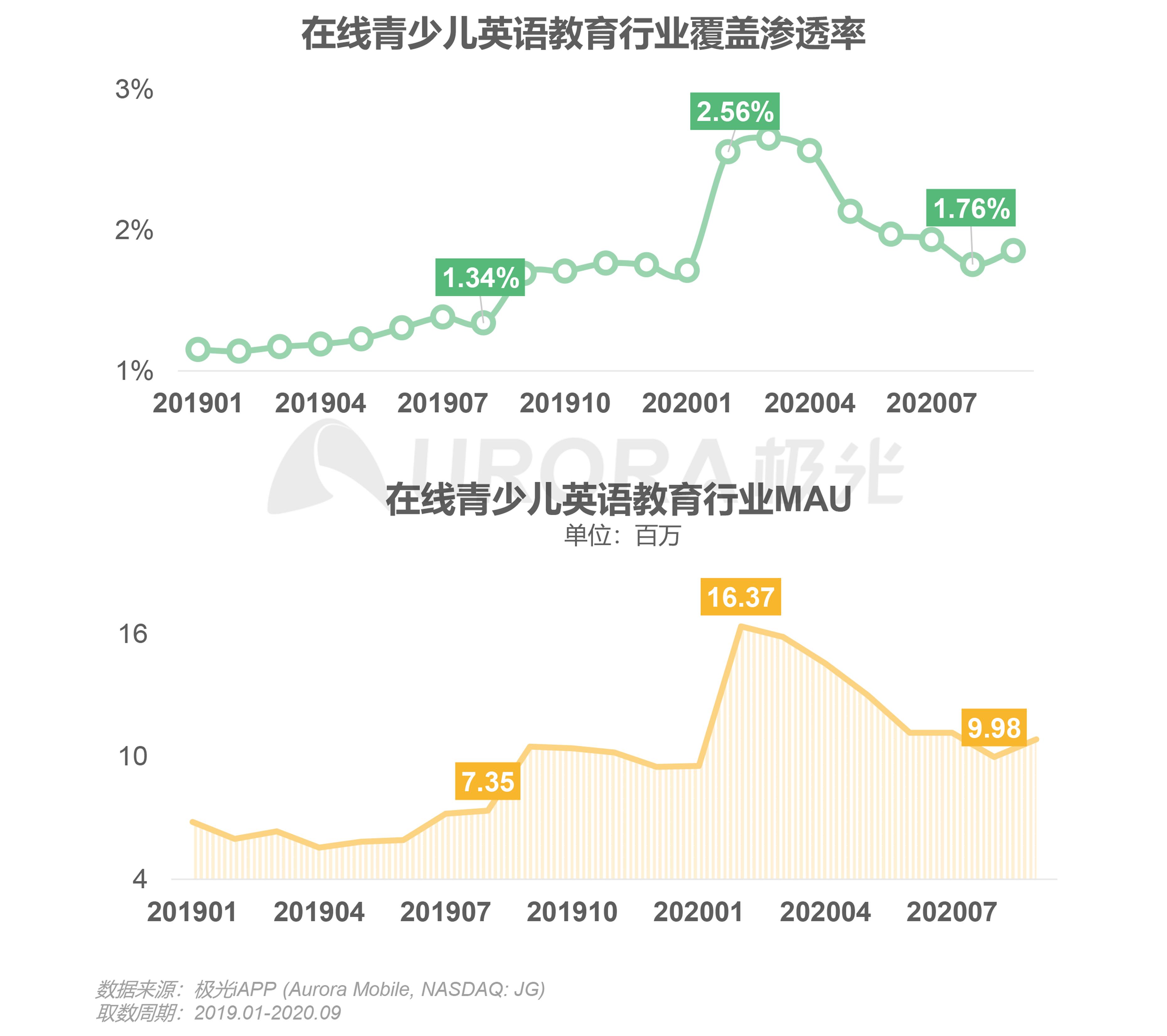 极光:中国在线青少儿英语教育行业研究报告 (7).png