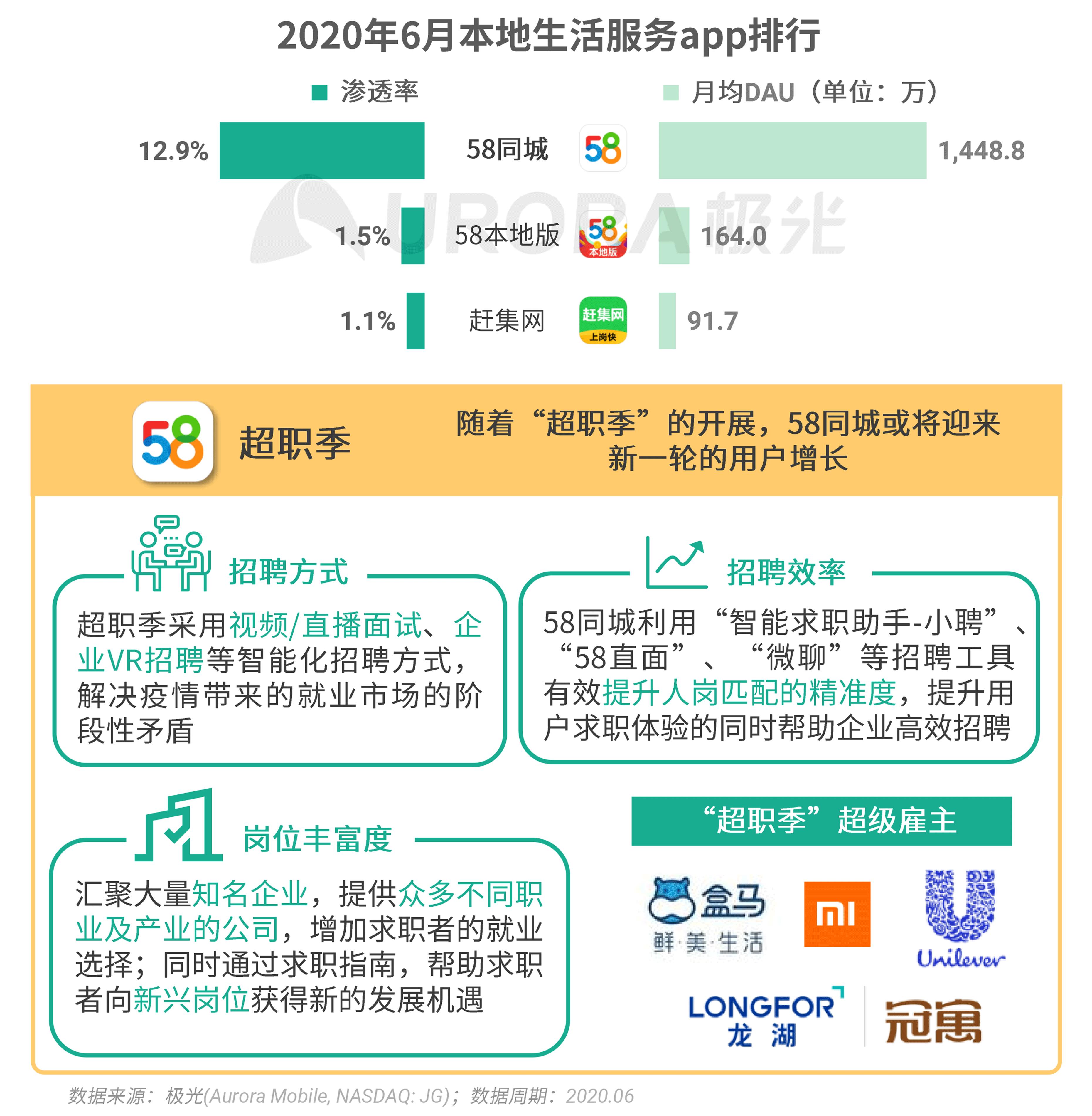 极光:2020Q2互联网行业数据研究报告 (26).png