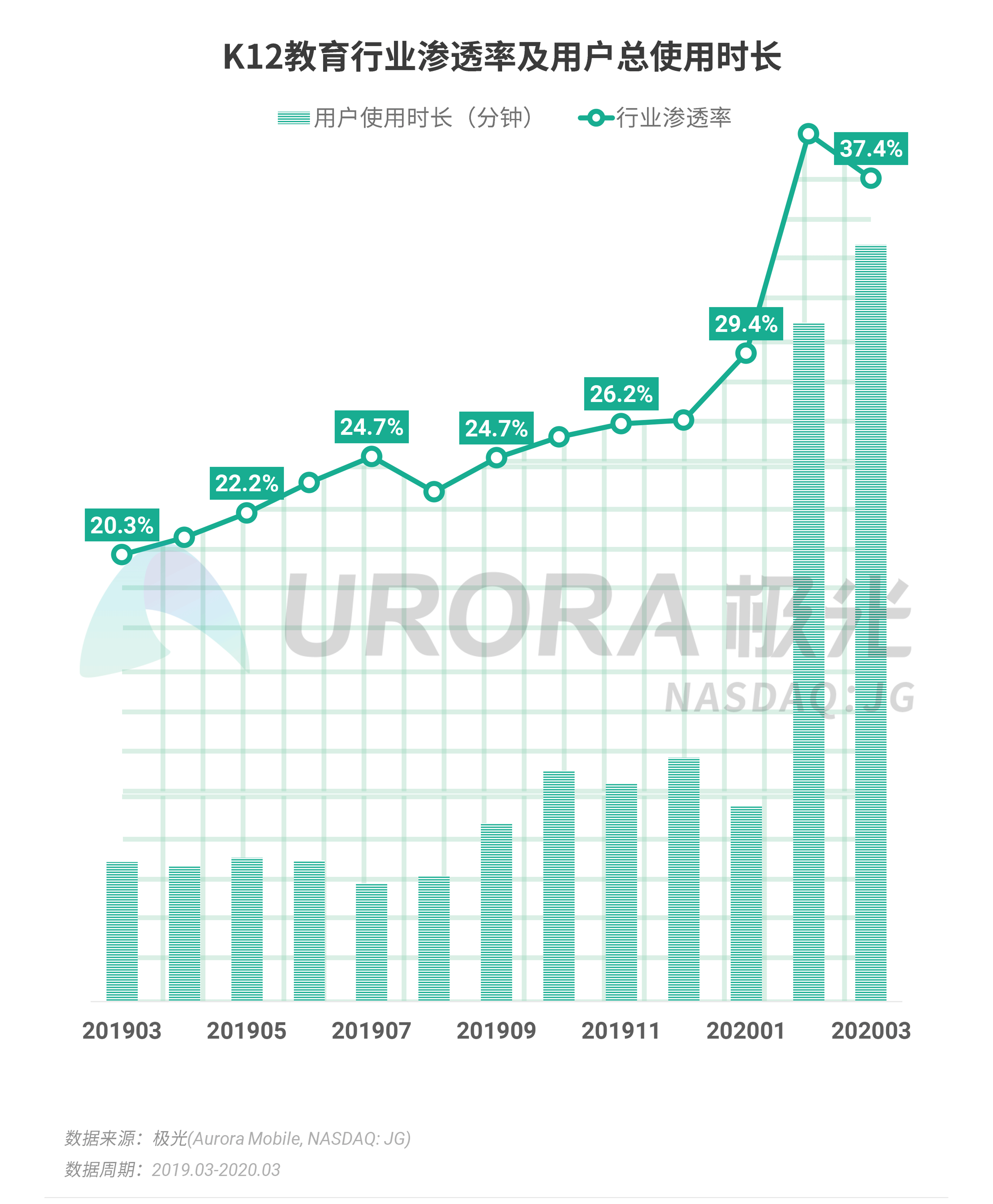 极光:2020年Q1 app榜单 (34).png