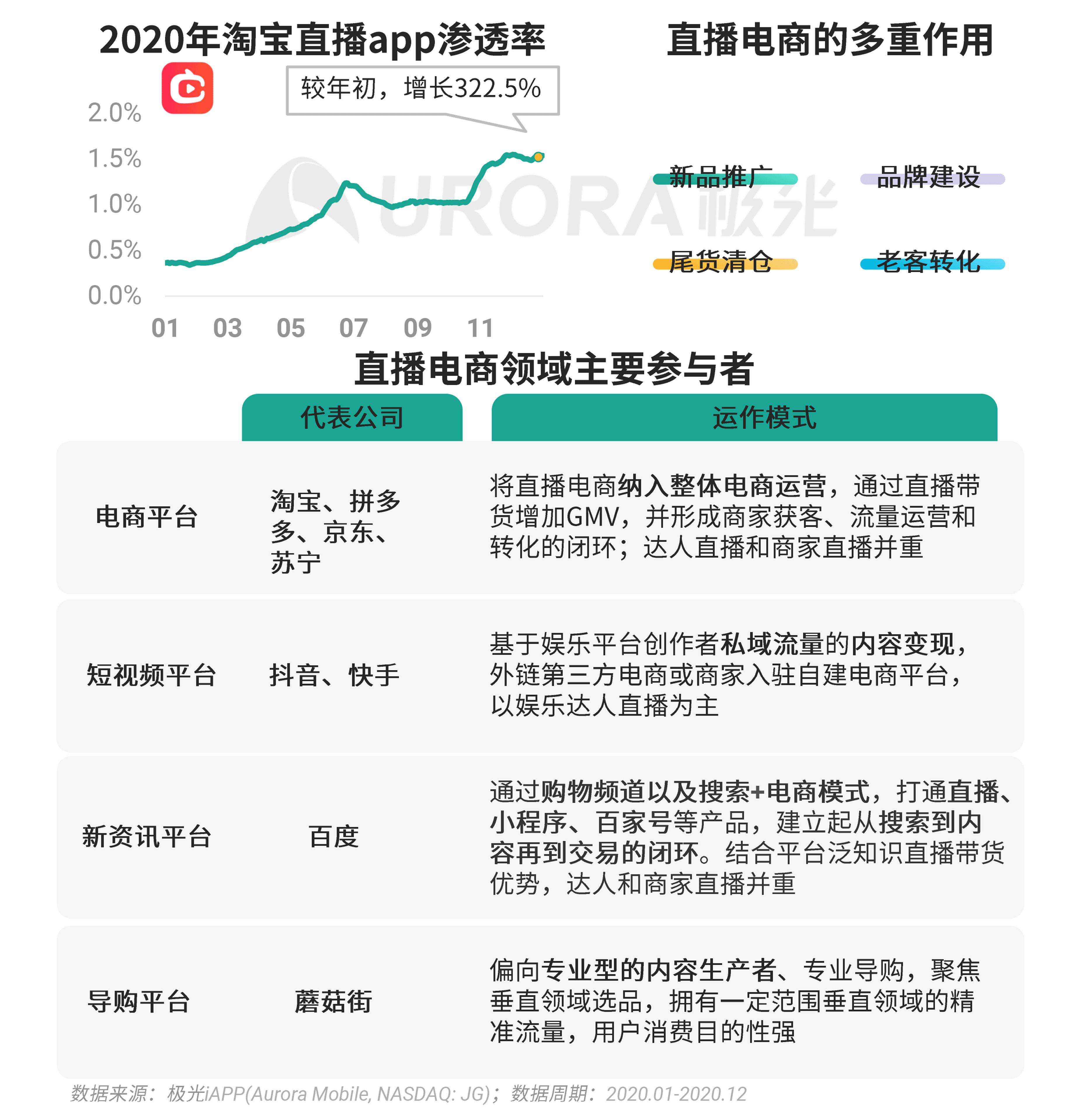 极光:2020年Q4移动互联网行业数据研究报告 (20).png