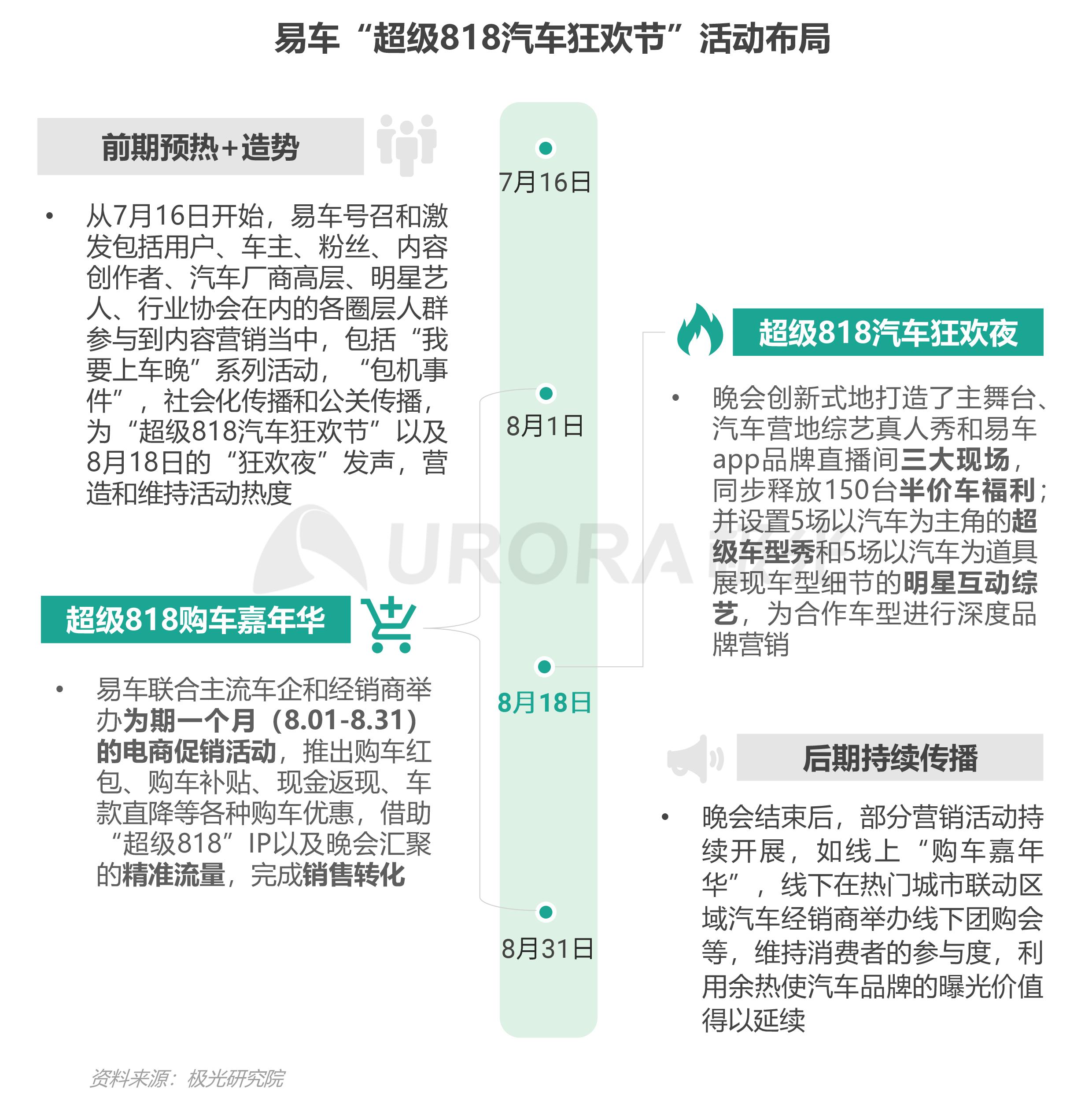 """汽车行业""""新造节""""营销趋势研究报告【定稿】-19.png"""