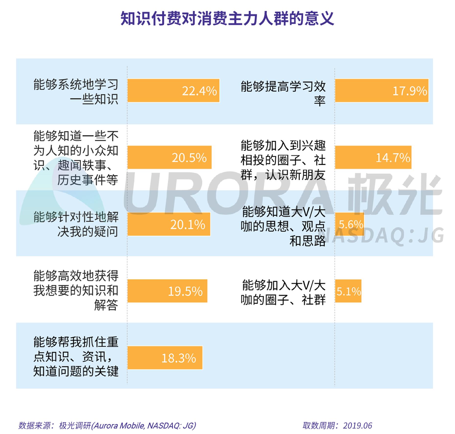 2019年消费主力人群虚拟产品付费研究报告-V5-17.png