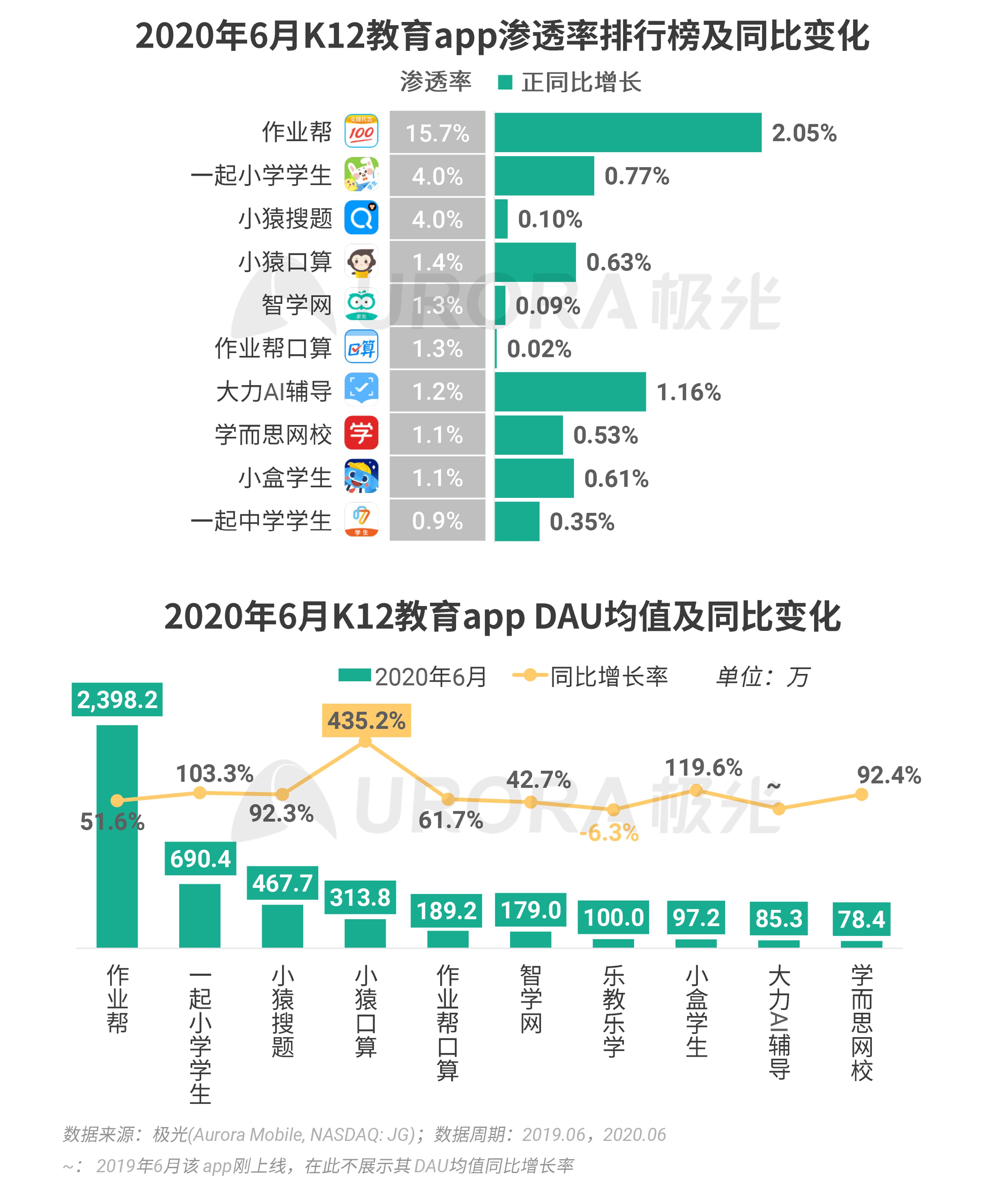 极光:2020Q2互联网行业数据研究报告 (34).png