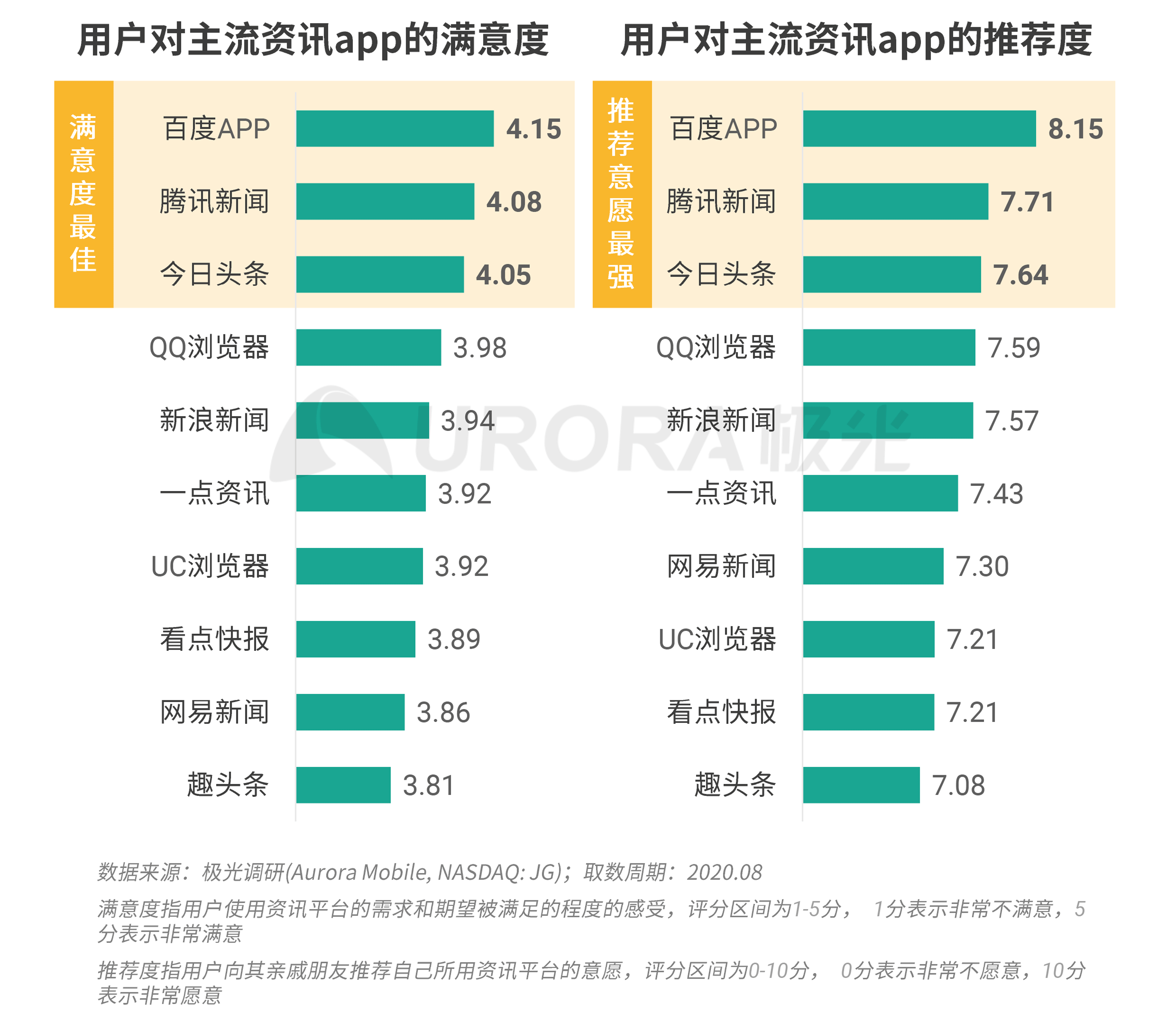 极光:新资讯行业系列报告--内容篇 (25).png
