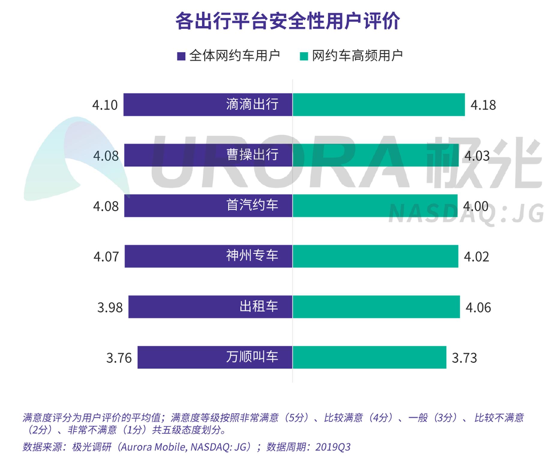 JIGUANG-网约车出行安全用户信心研究-新版-V4-14.png