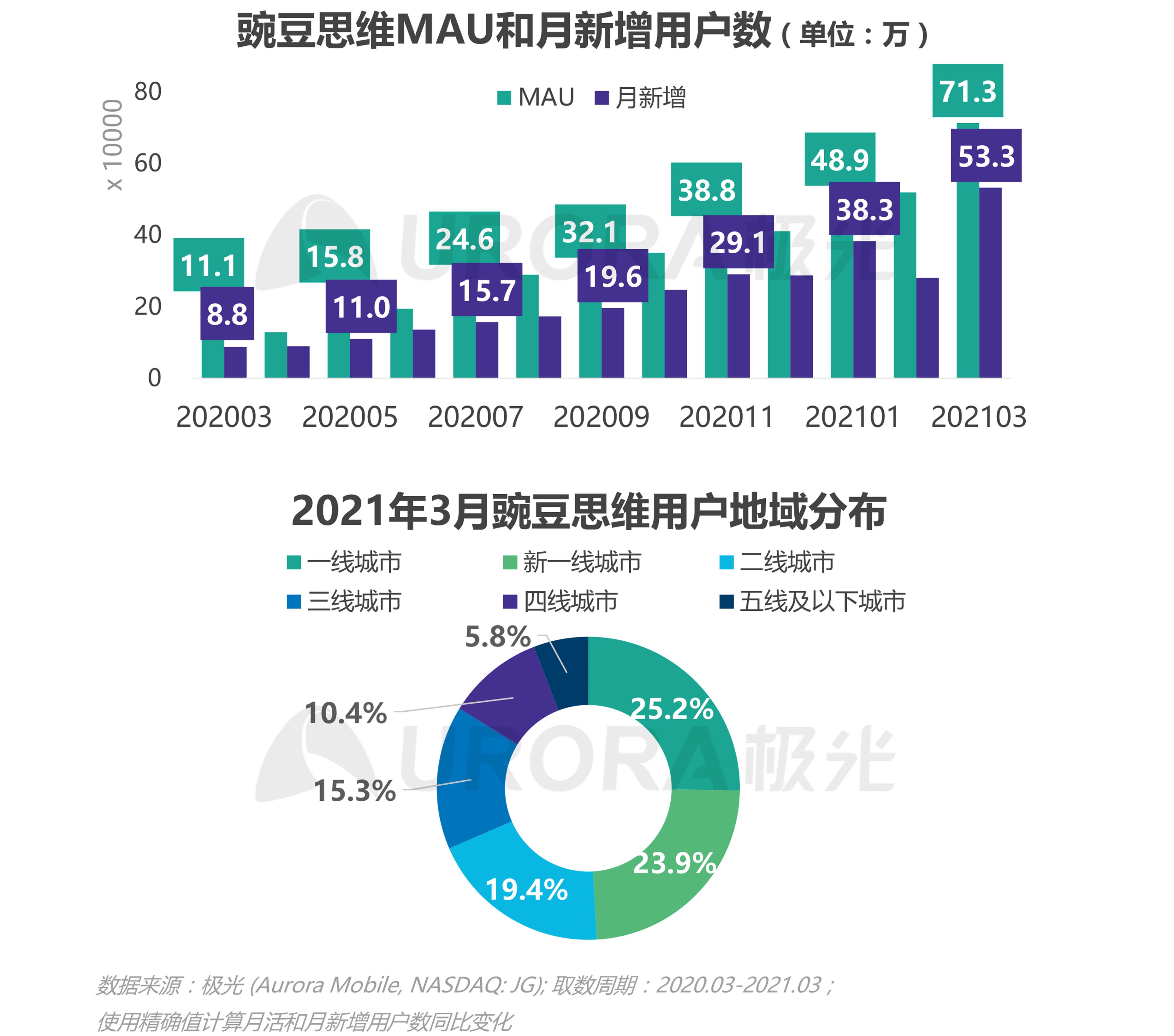 极光:2021年Q1移动互联网报告 (31).png