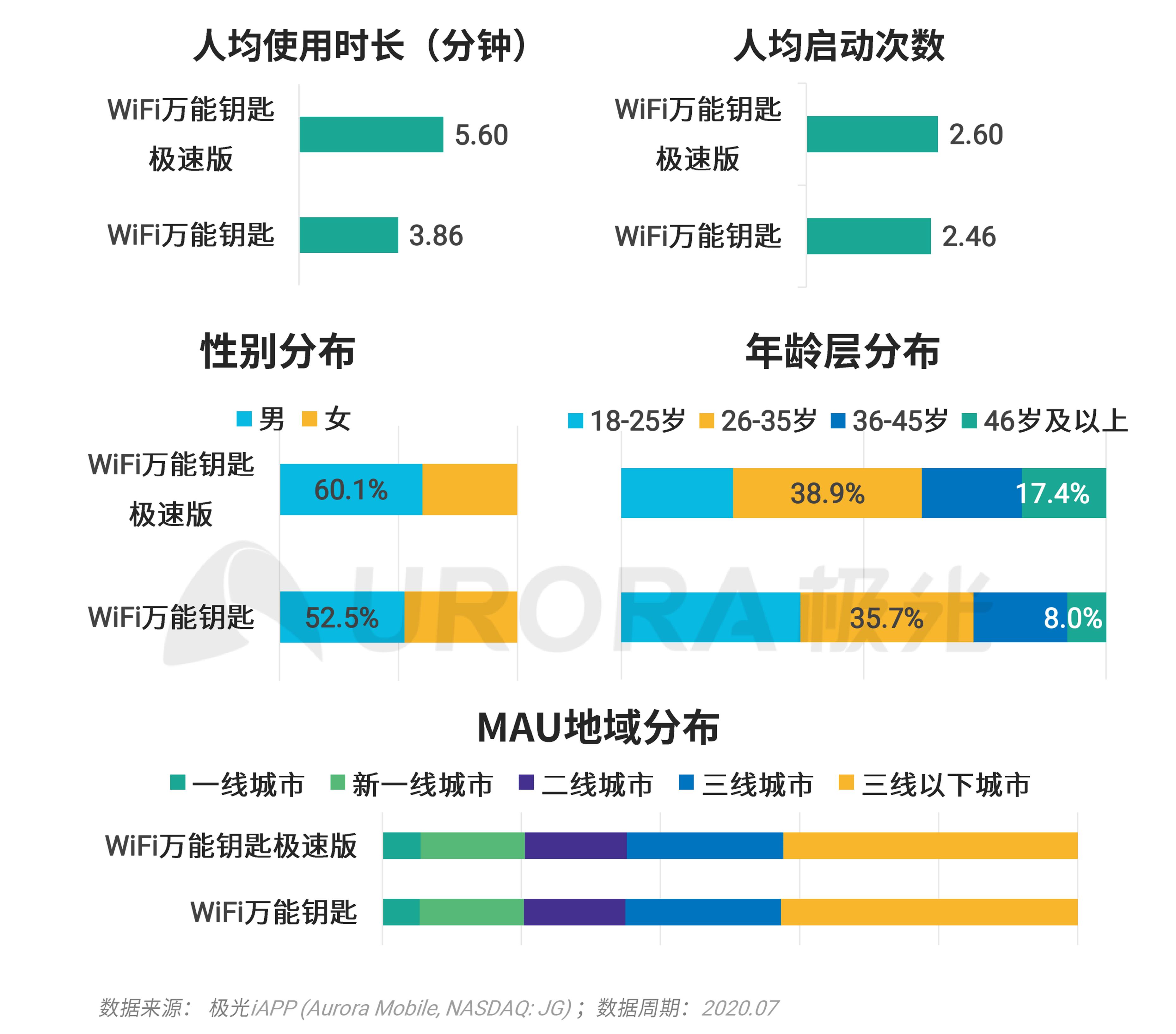 极光:移动互联网派生app研究报告 (41).png