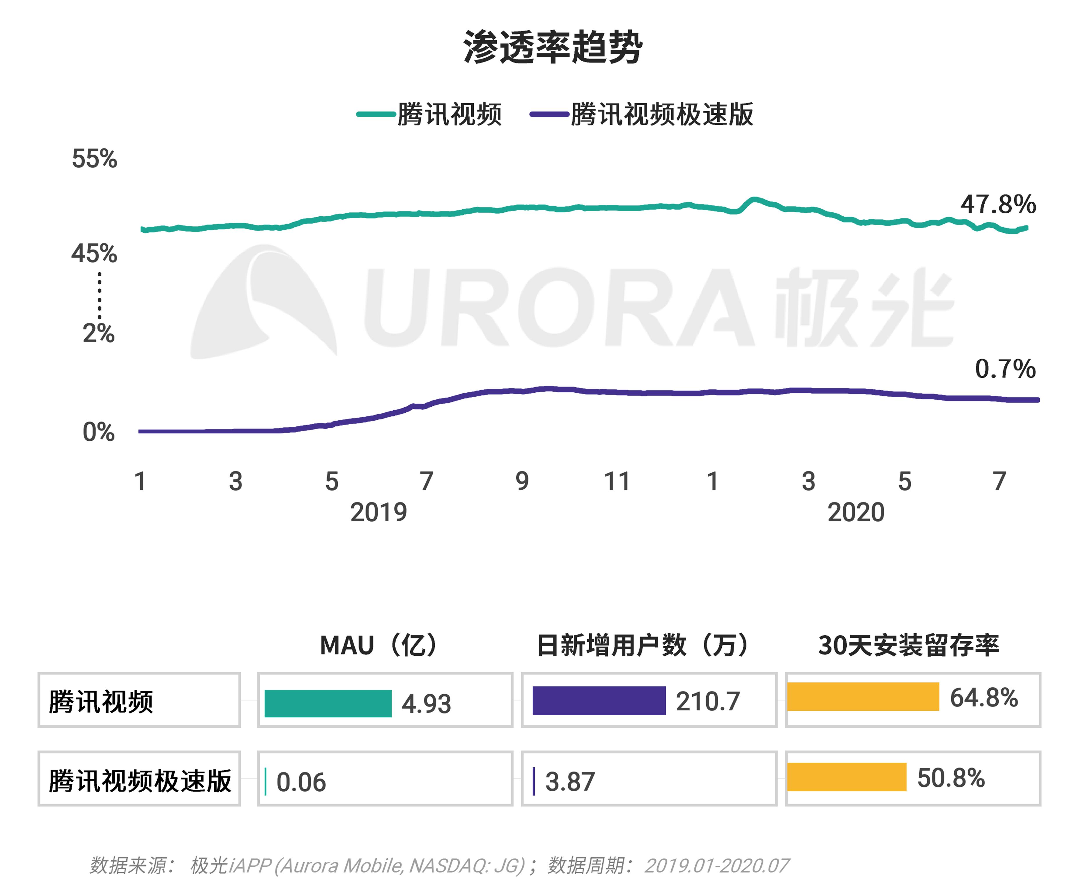极光:移动互联网派生app研究报告 (25).png