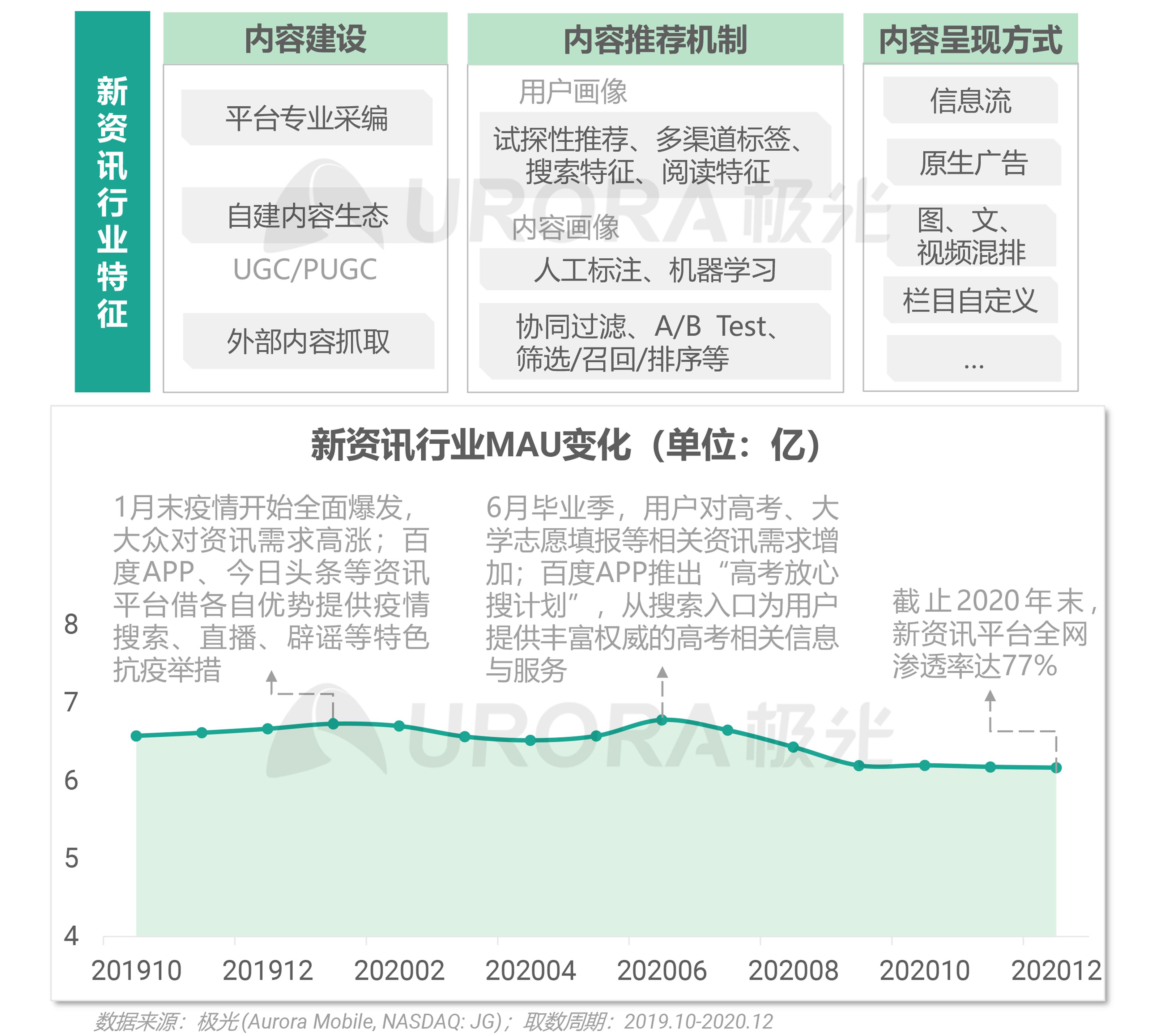 极光:2020年新资讯行业年度盘点报告 (3).png
