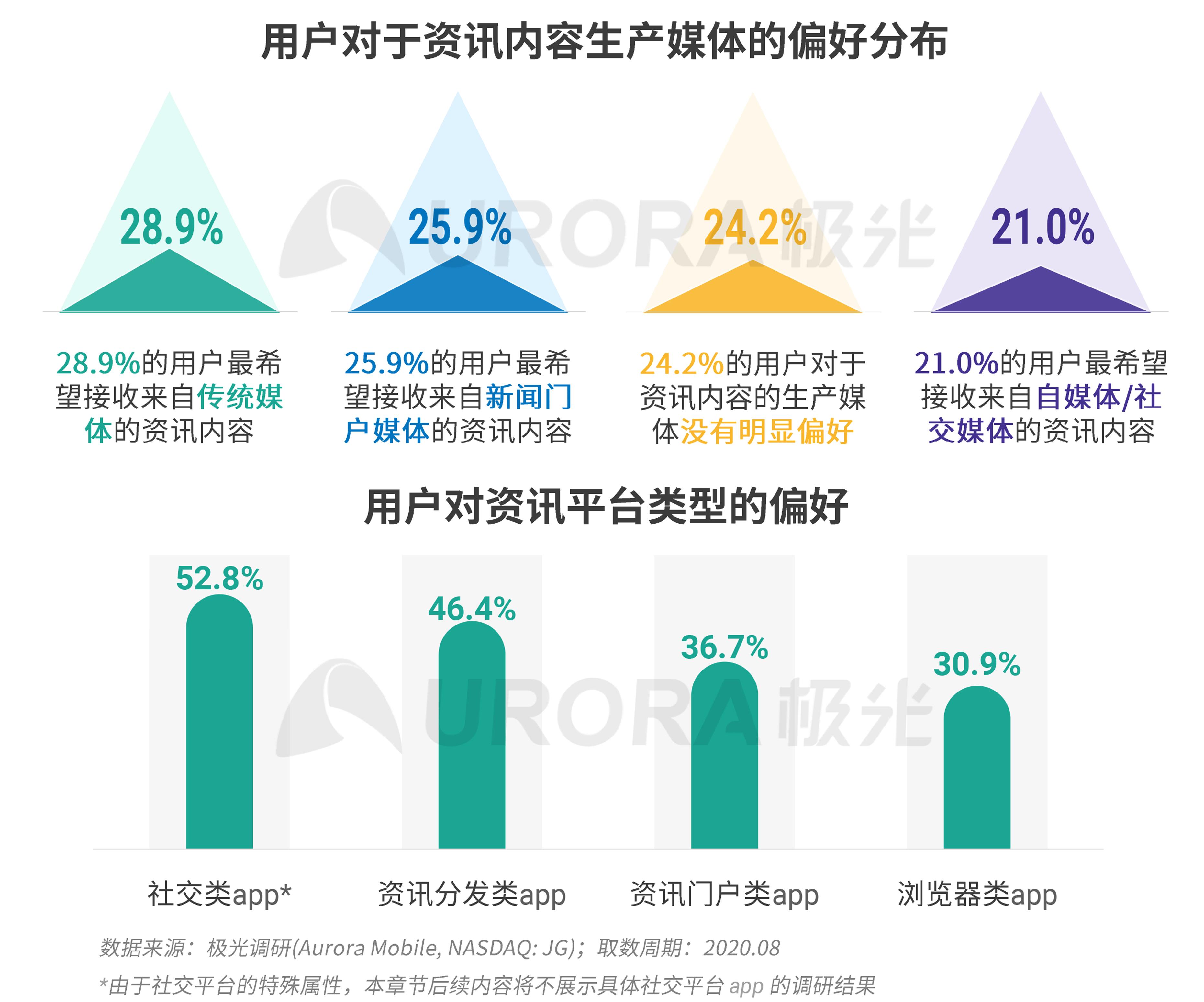 极光:新资讯行业系列报告--内容篇 (22).png