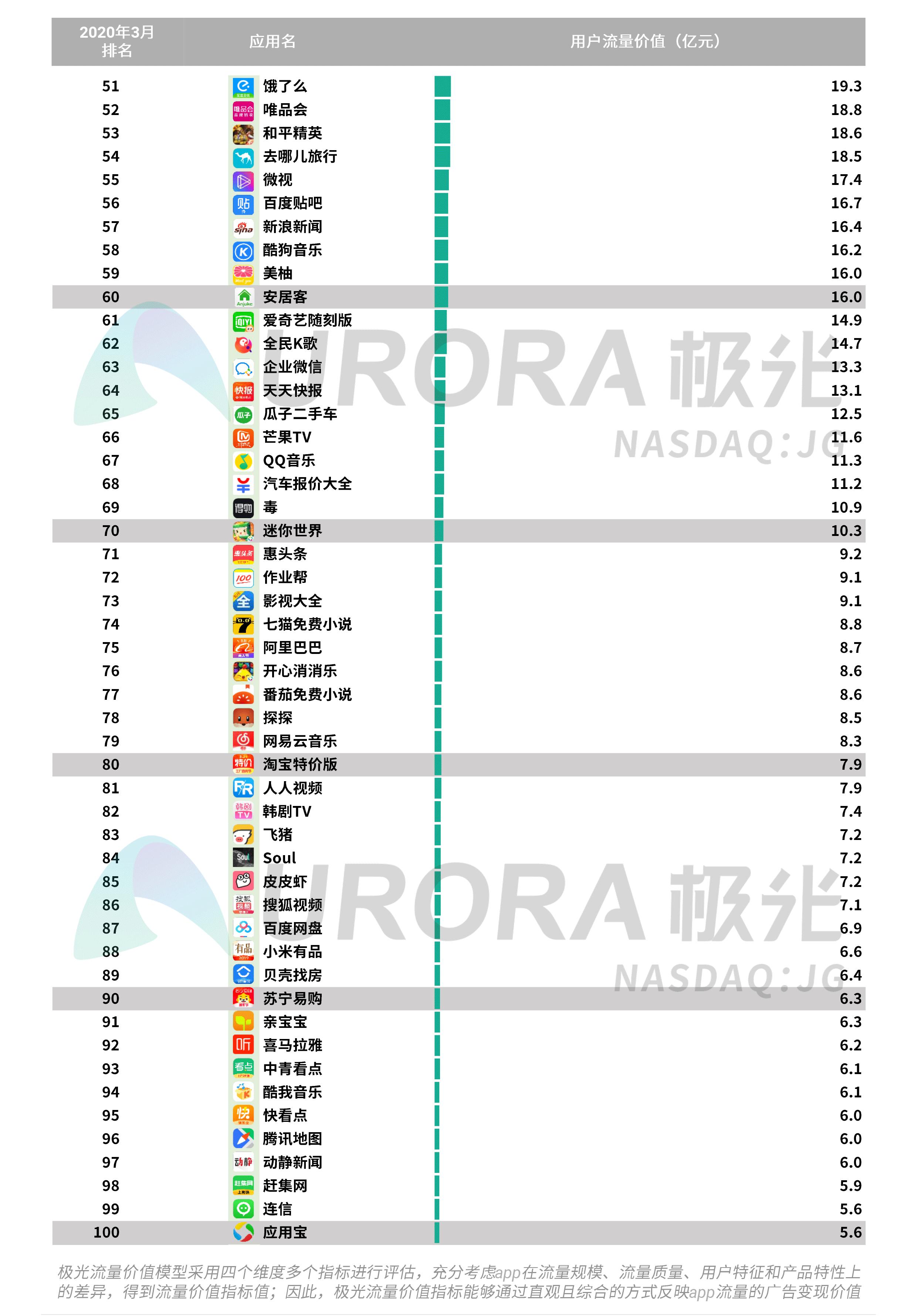 极光:2020年Q1 app榜单 (39).png