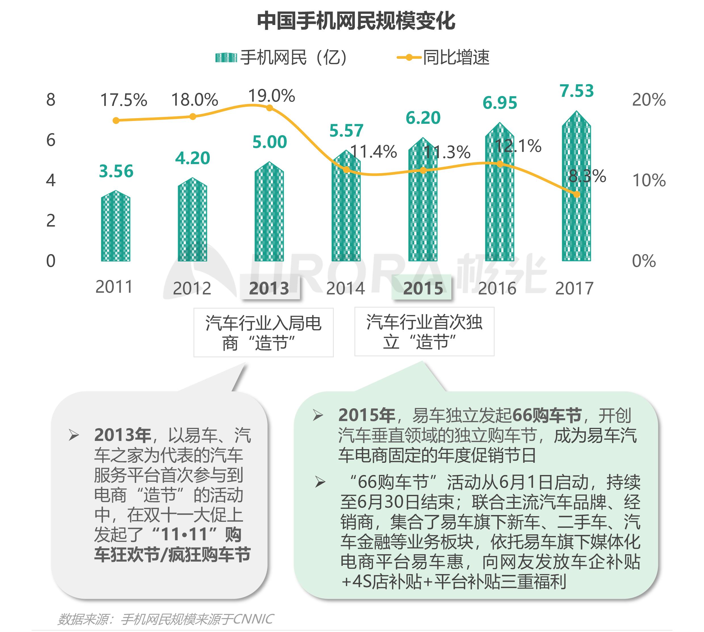 """汽车行业""""新造节""""营销趋势研究报告【定稿】-10.png"""