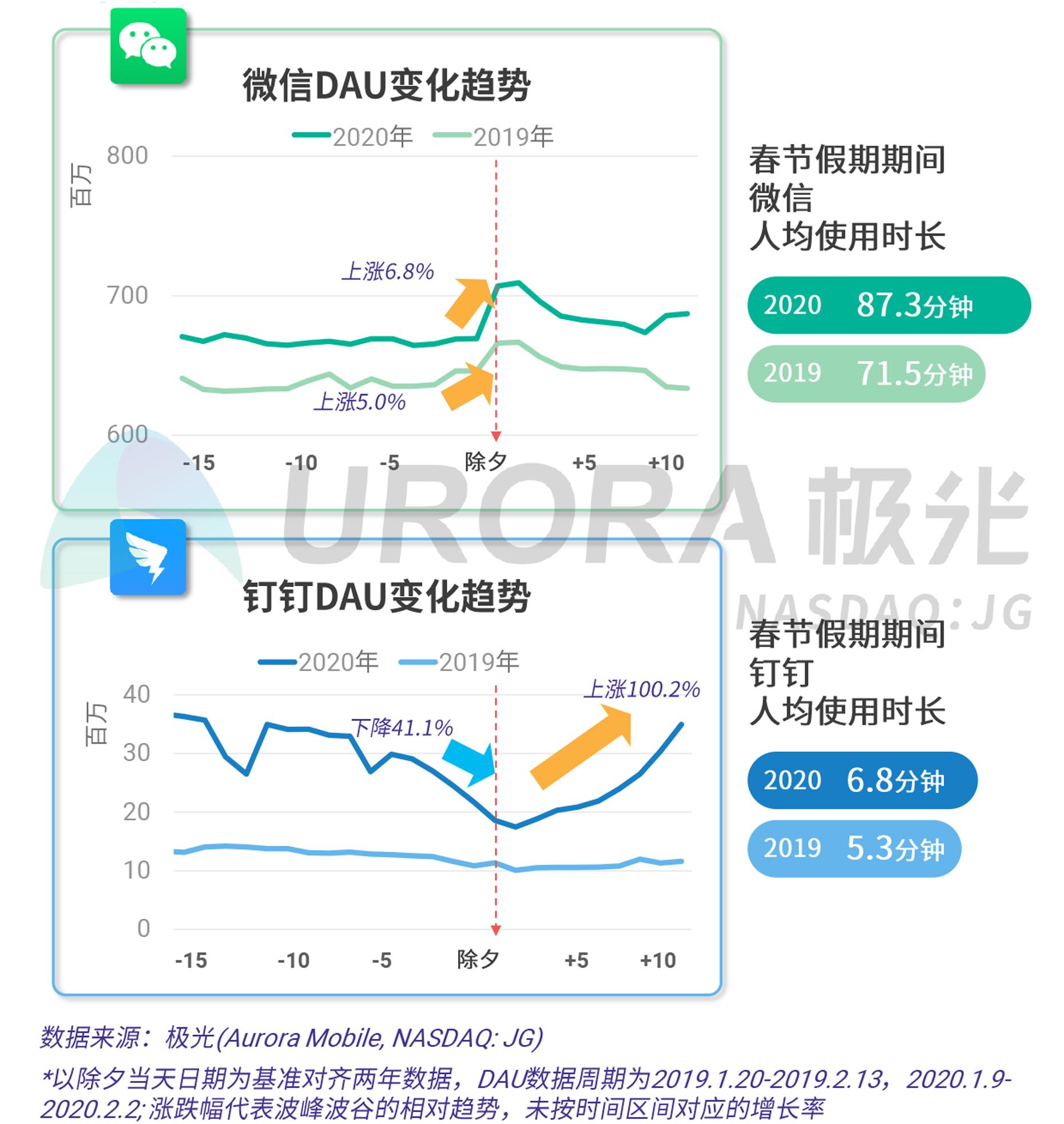 2020年春节移动互联行业热点观察V20-6.png