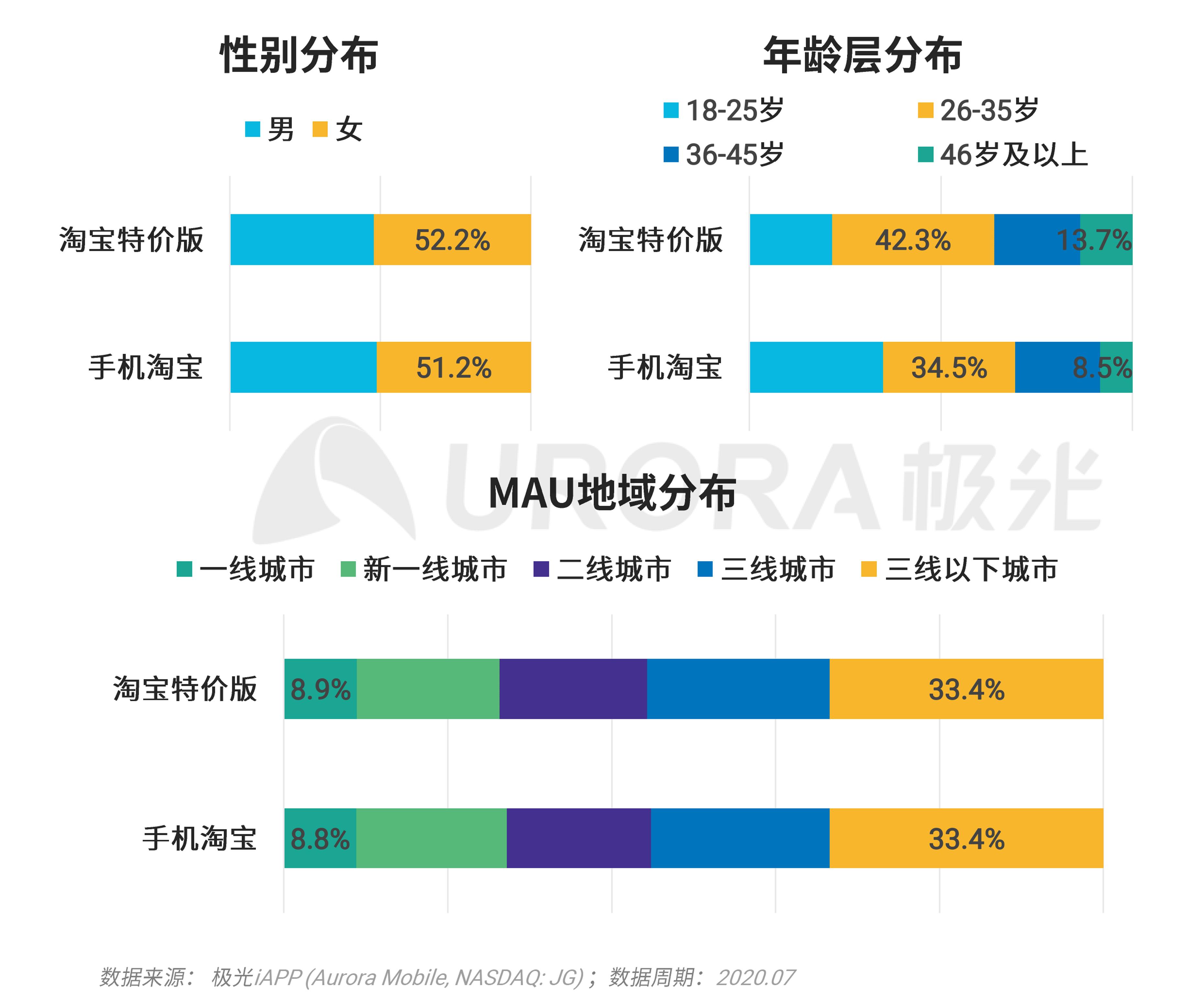 极光:移动互联网派生app研究报告 (30).png