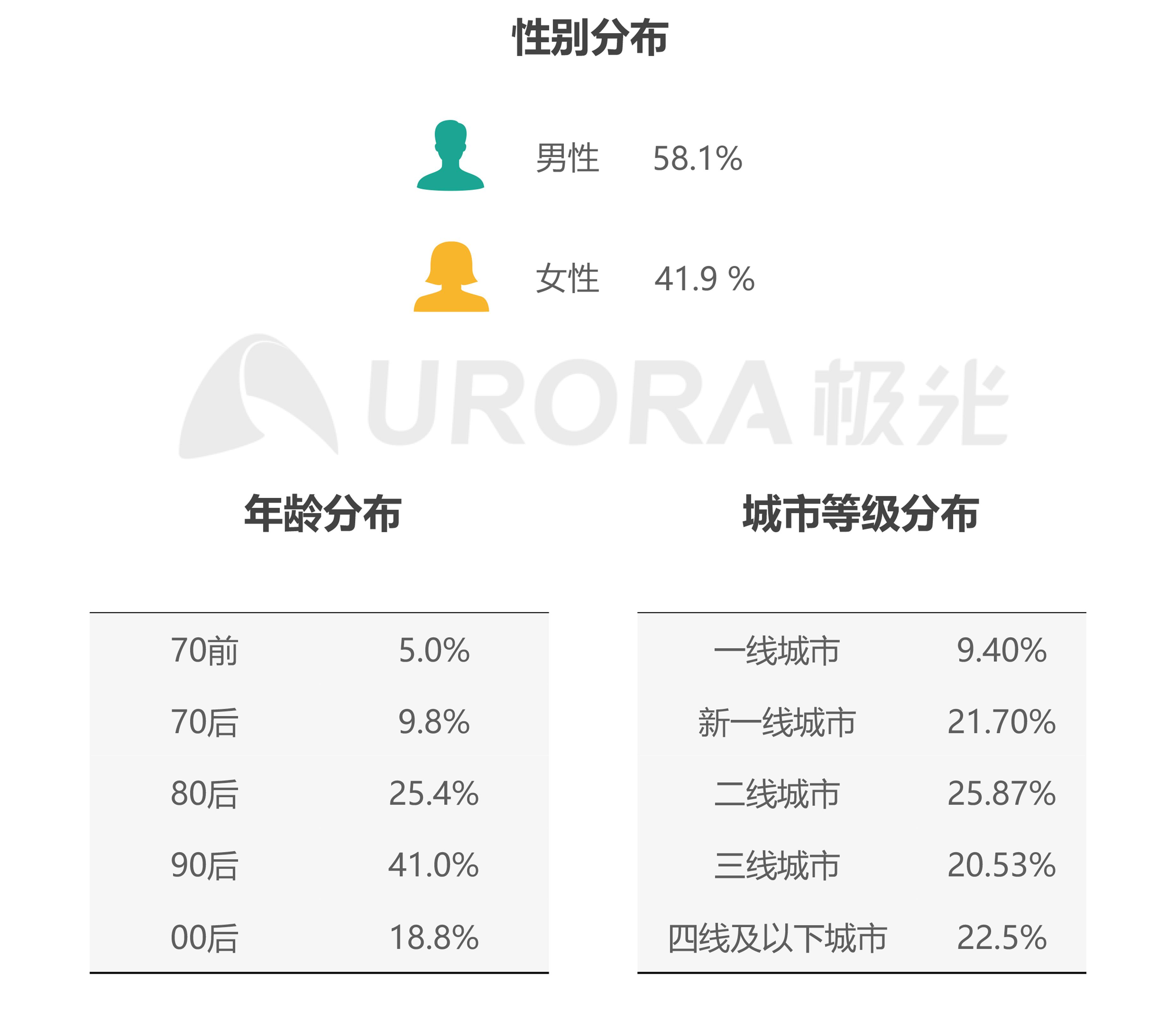 JIGUANG-共享电单车社会价值研究报告_0528(终版)-29.png