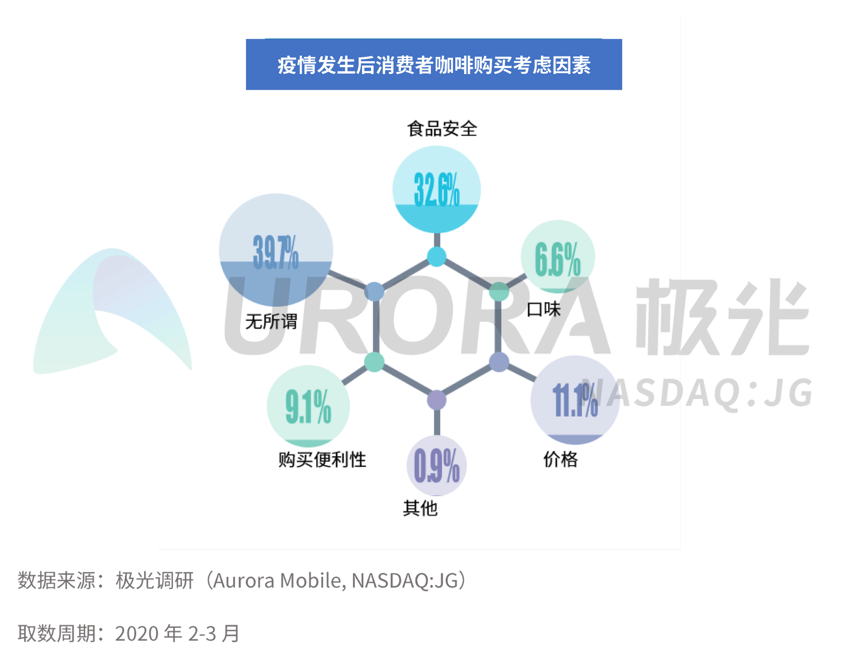 JIGUANG-疫情下中国咖啡消费市场洞察报告【定稿】pp-16.png
