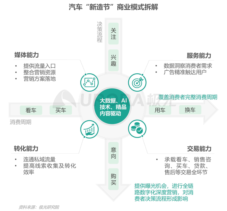 """汽车行业""""新造节""""营销趋势研究报告【定稿】-25.png"""