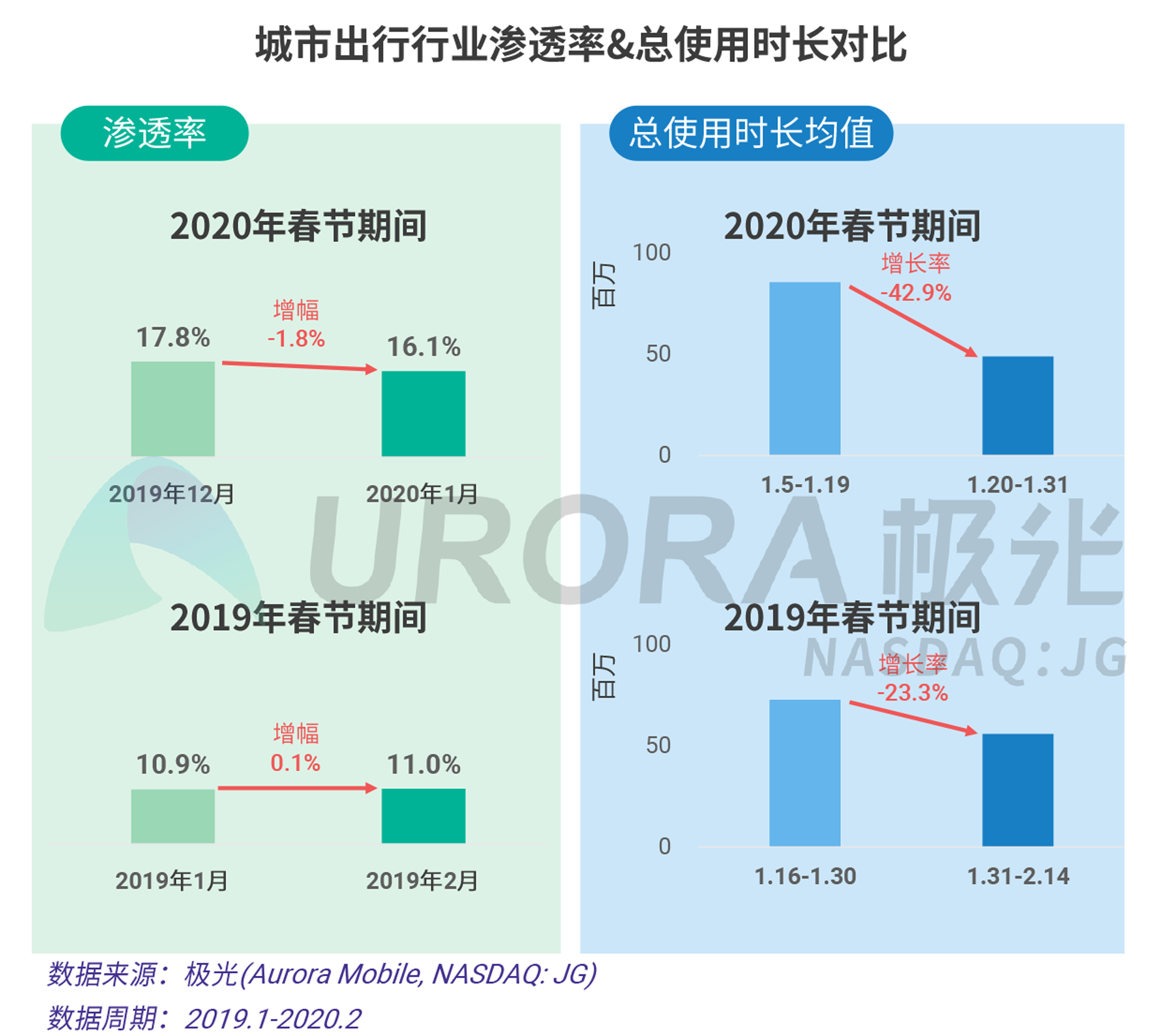 2020年春节移动互联行业热点观察V20-25.png