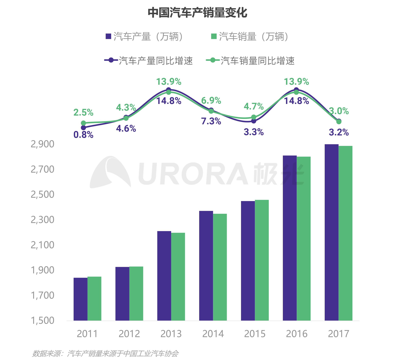 """汽车行业""""新造节""""营销趋势研究报告【定稿】-11.png"""