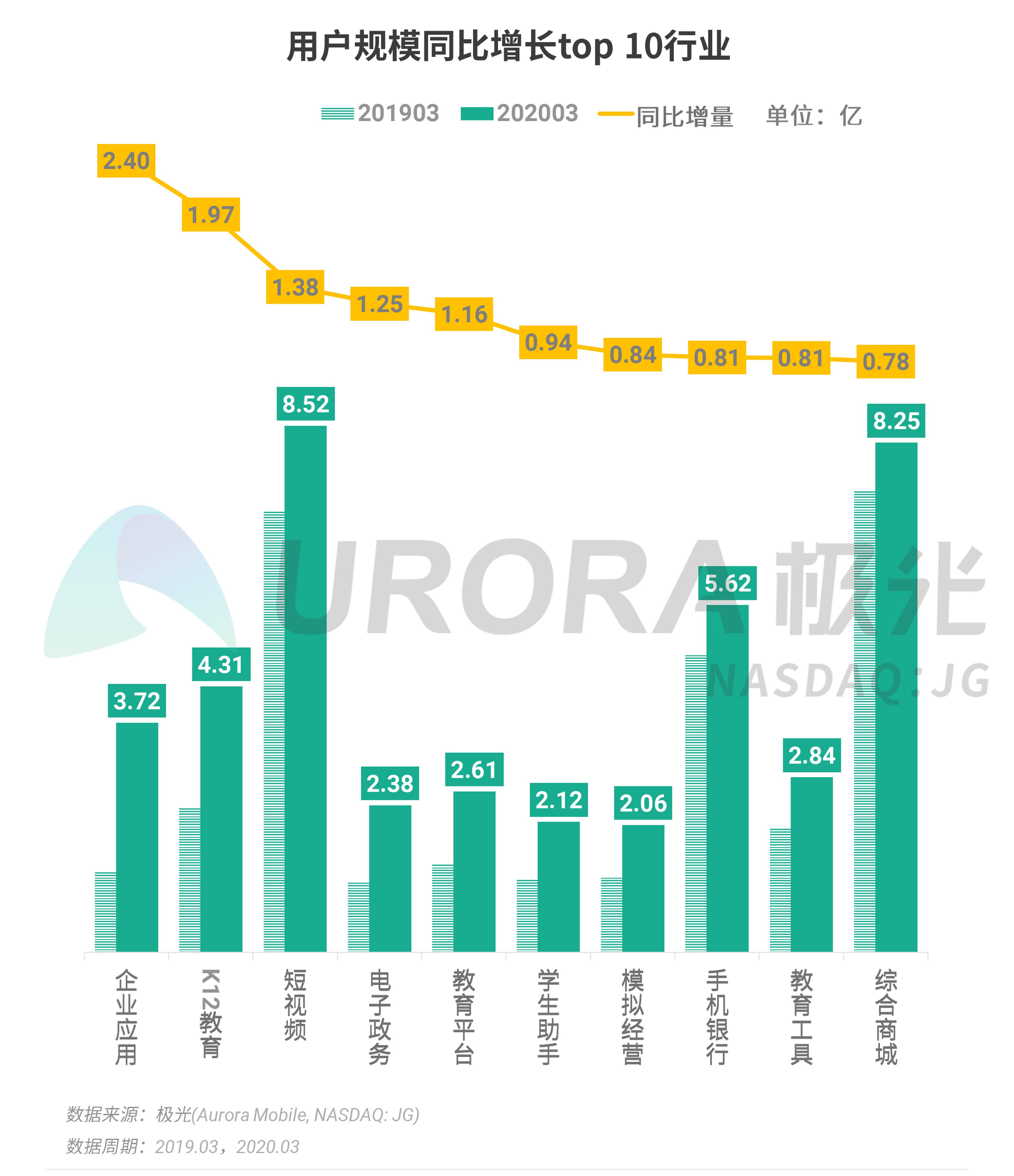 极光:2020年Q1 app榜单 (3).png