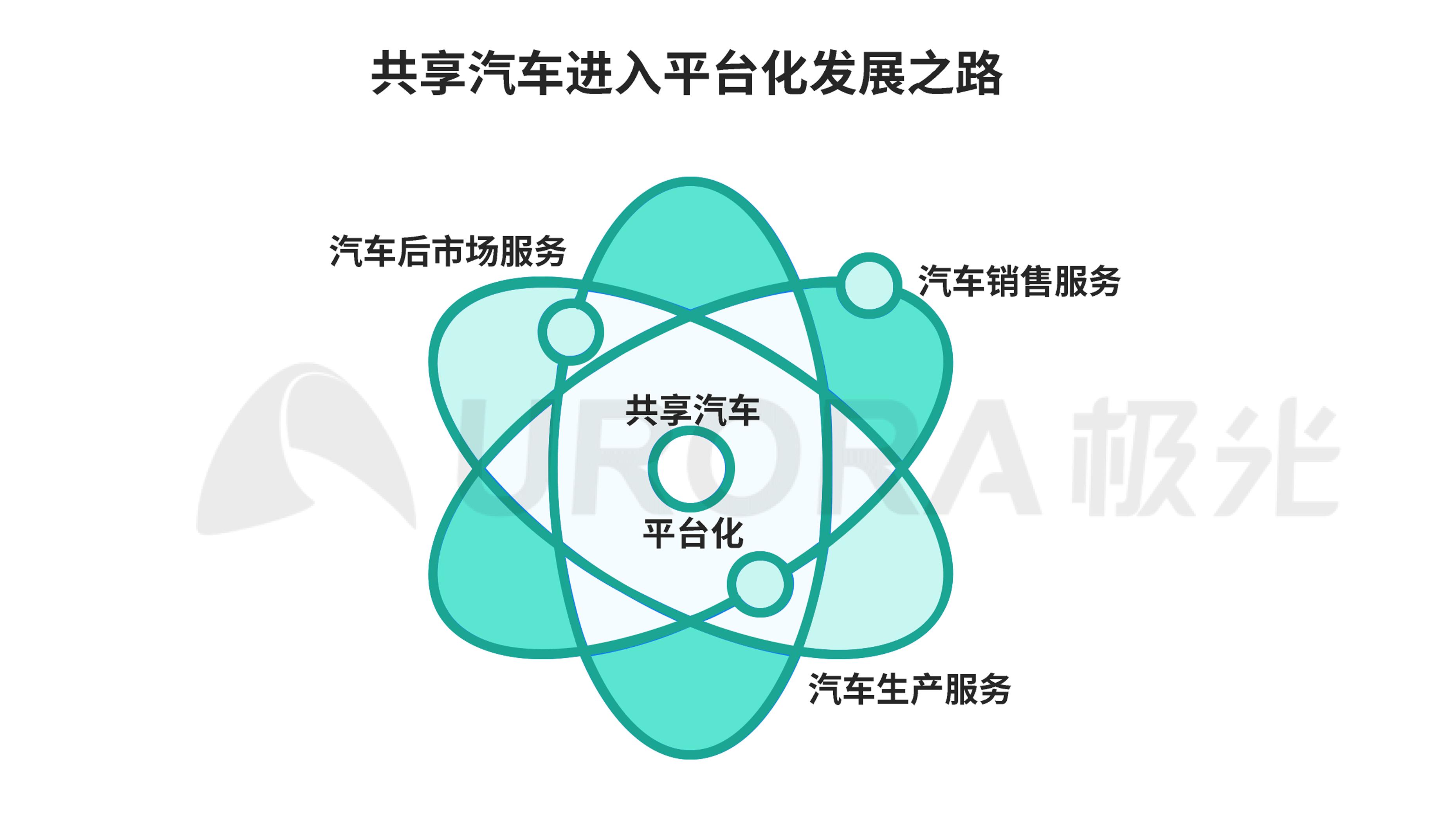 极光:汽车产业新格局 (29).png
