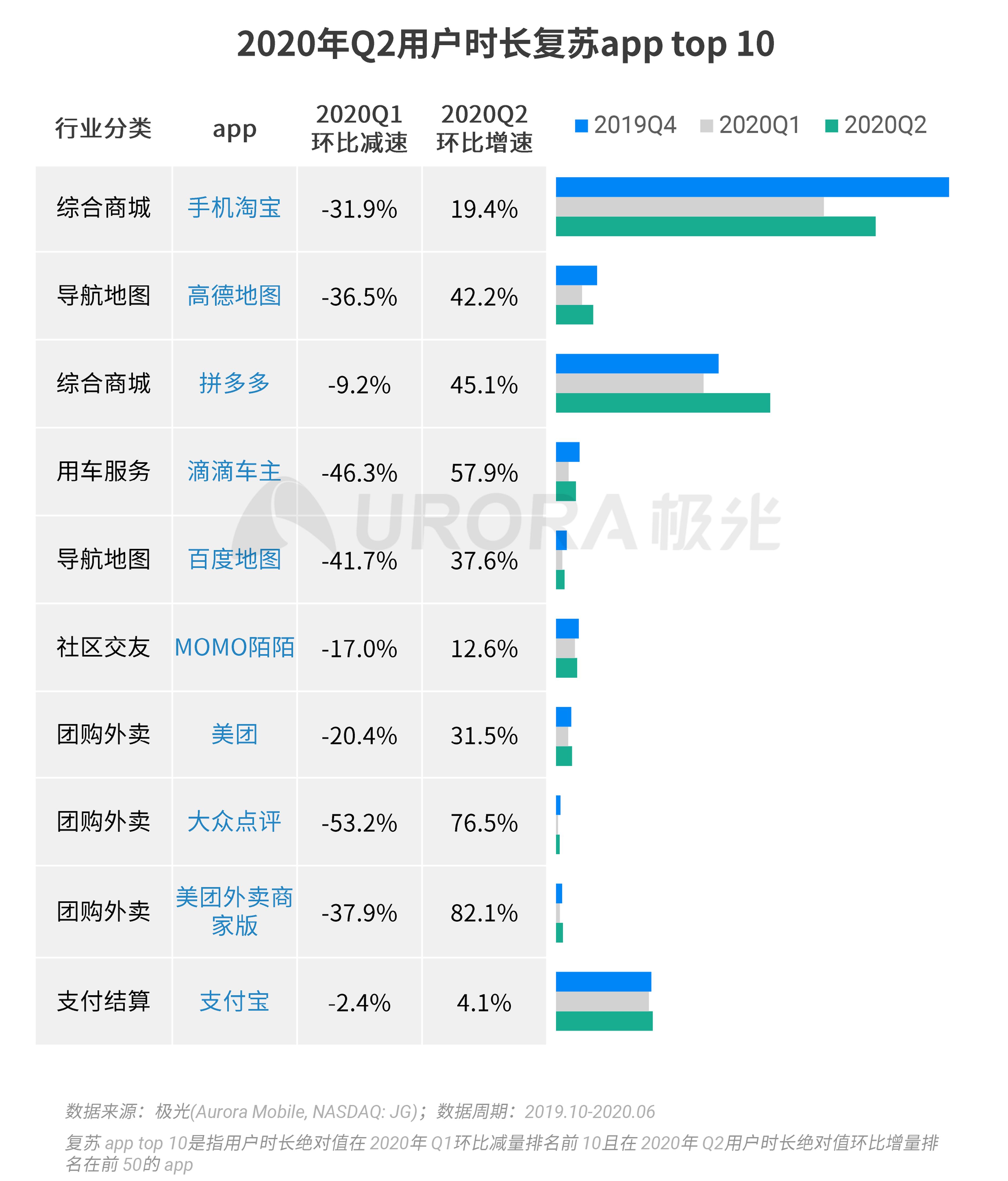 极光:2020Q2互联网行业数据研究报告 (11).png