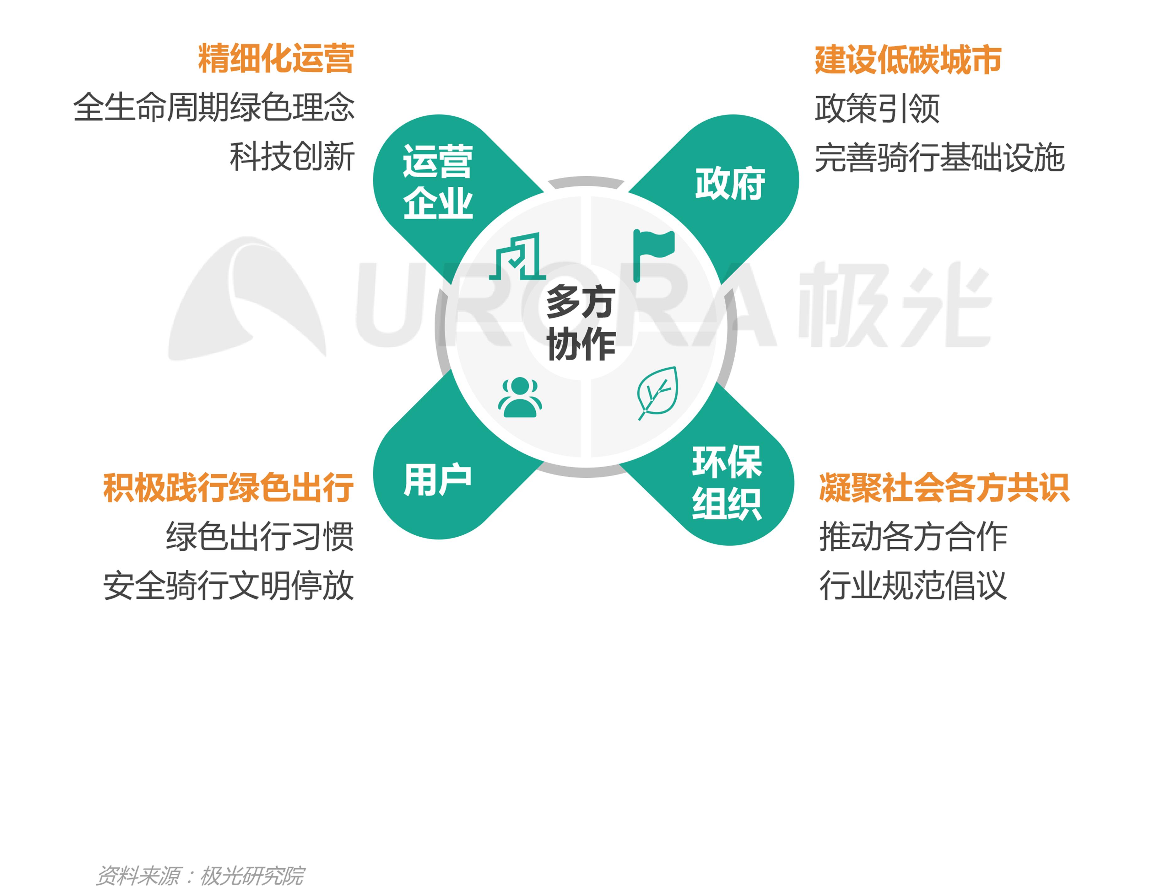 JIGUANG-共享电单车社会价值研究报告_0528(终版)-28.png