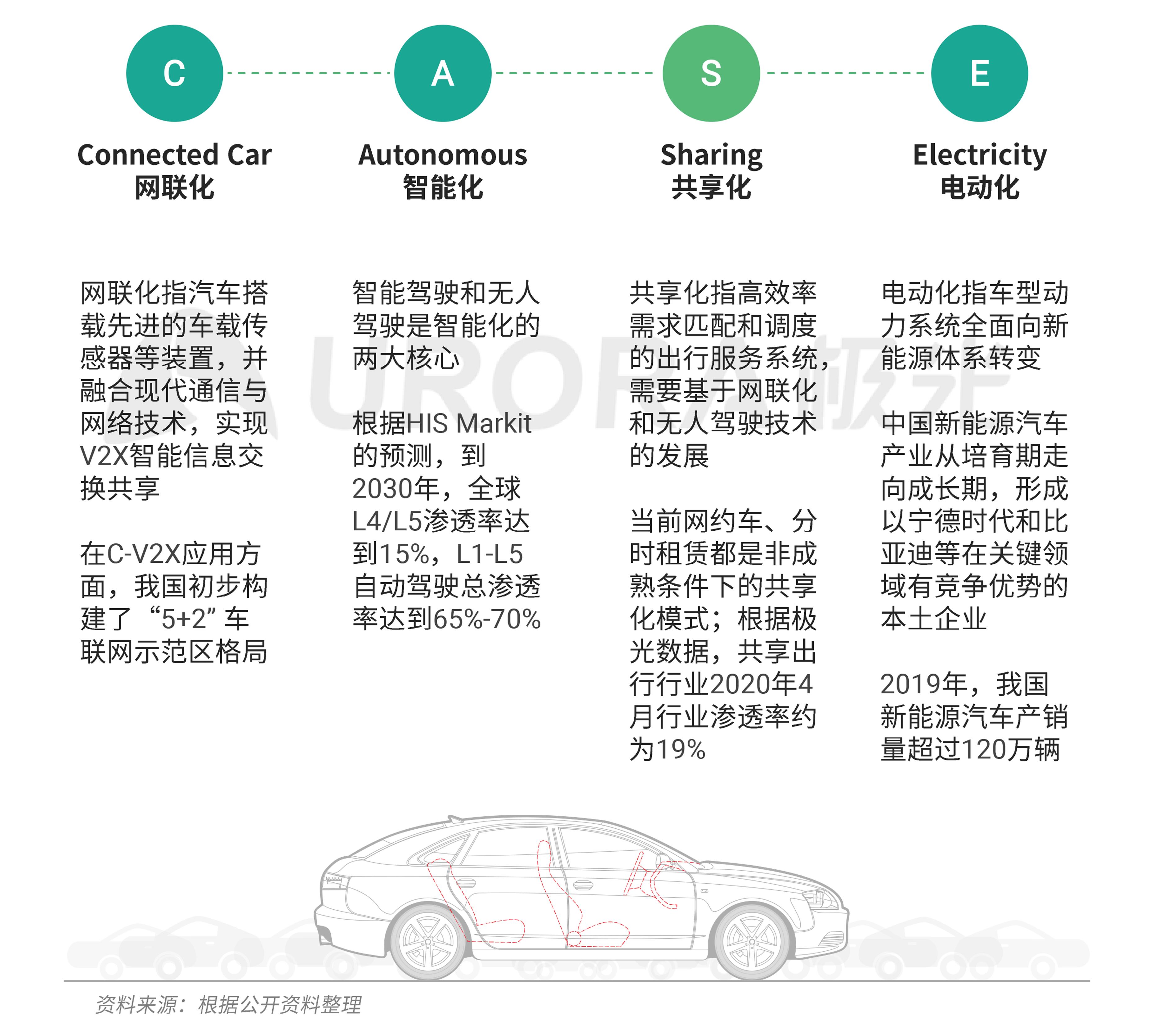 极光:汽车产业新格局 (12).png