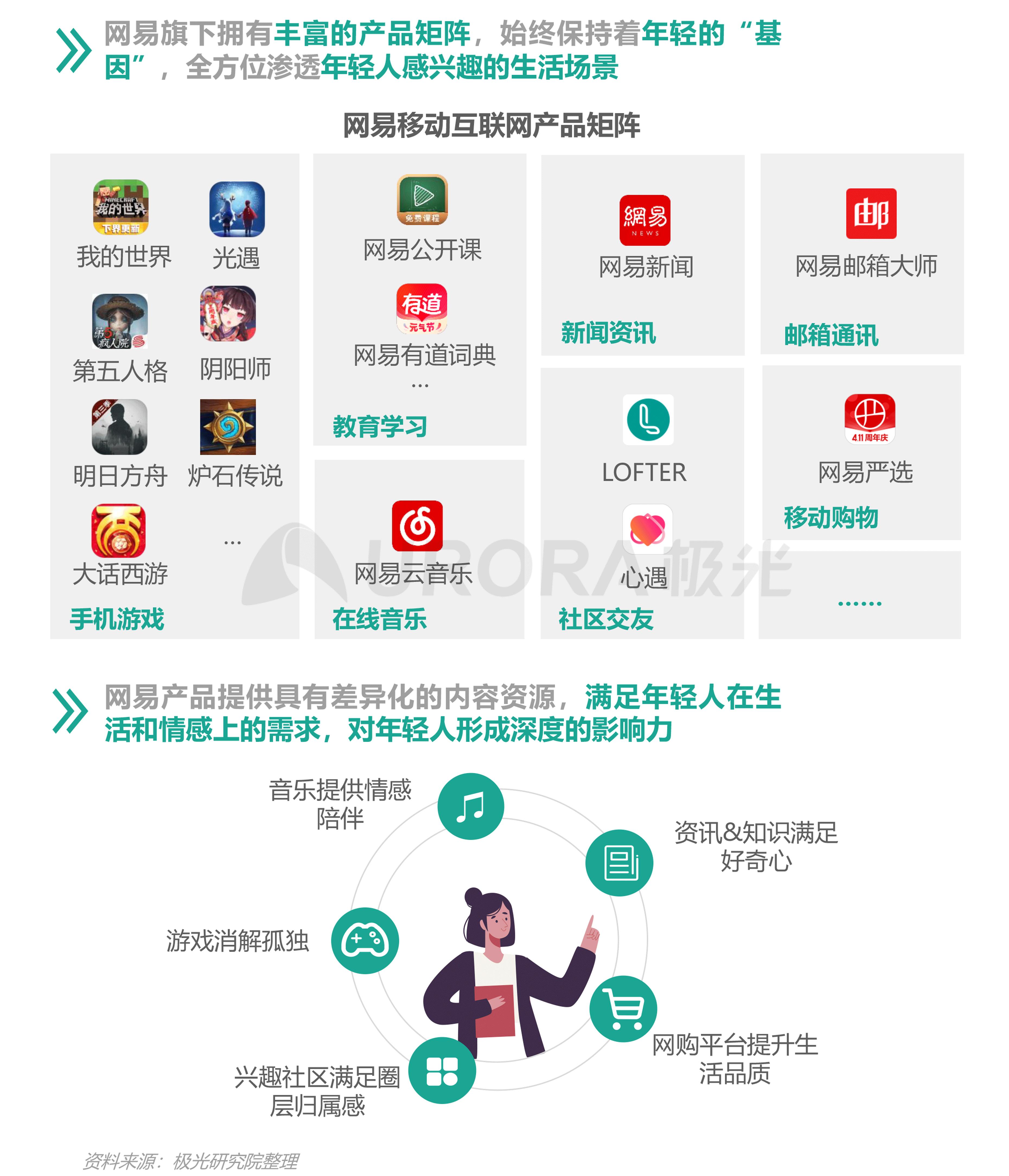 2021年轻人营销趋势研究报告【定稿】-38.png