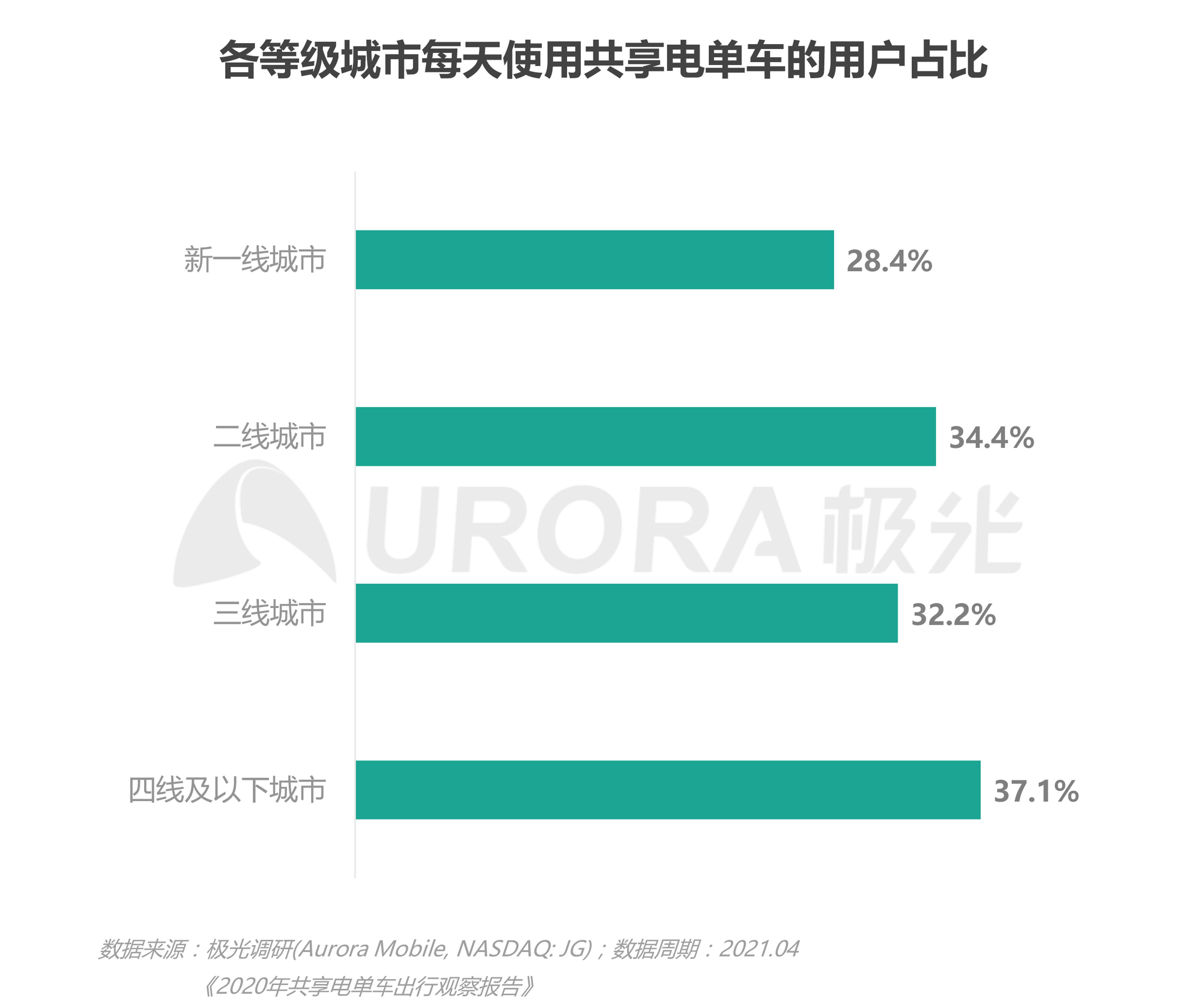 JIGUANG-共享电单车社会价值研究报告_0528(终版)-24.png