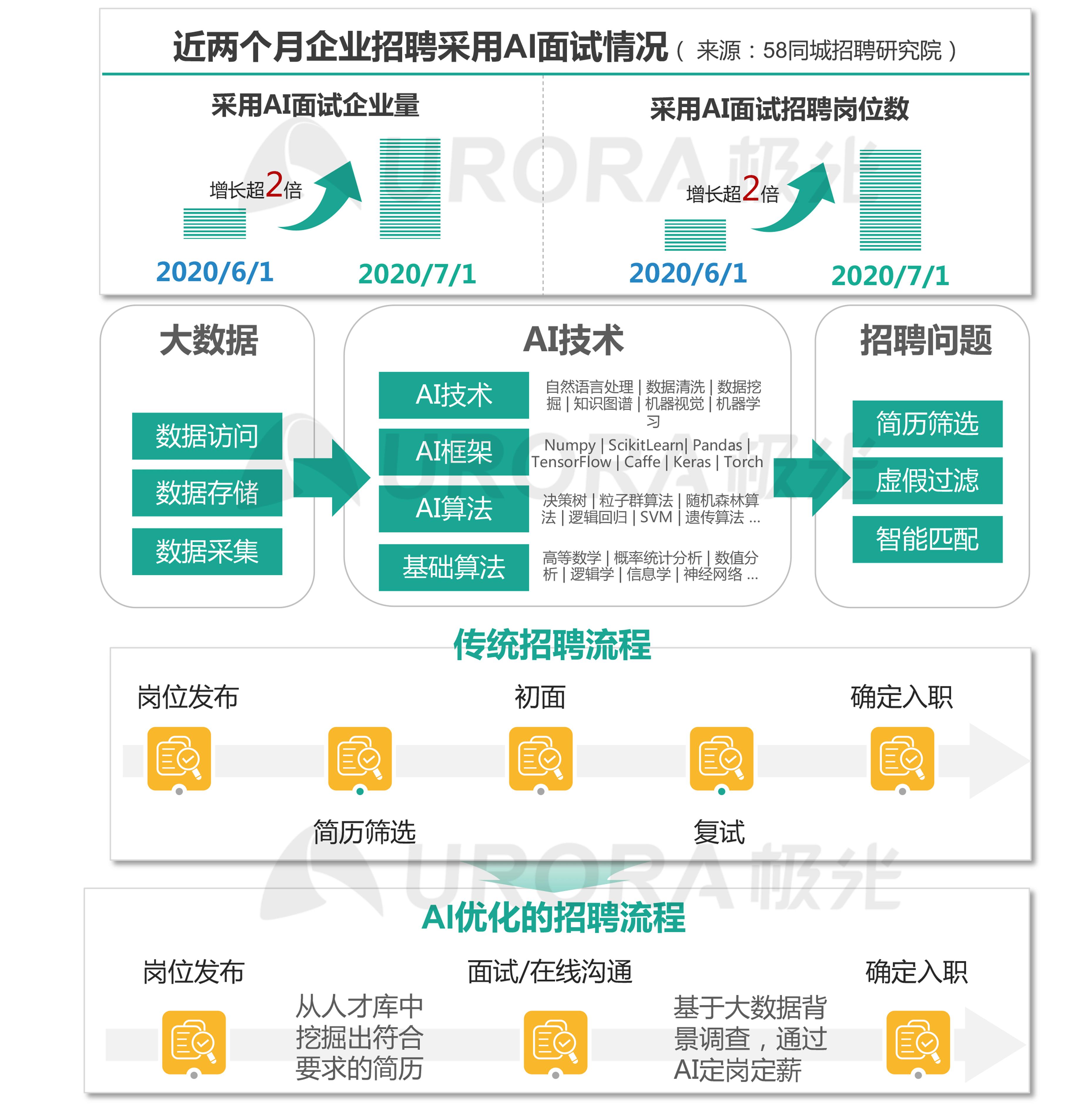 """""""超职季""""招聘行业报告-技术篇 (4).png"""