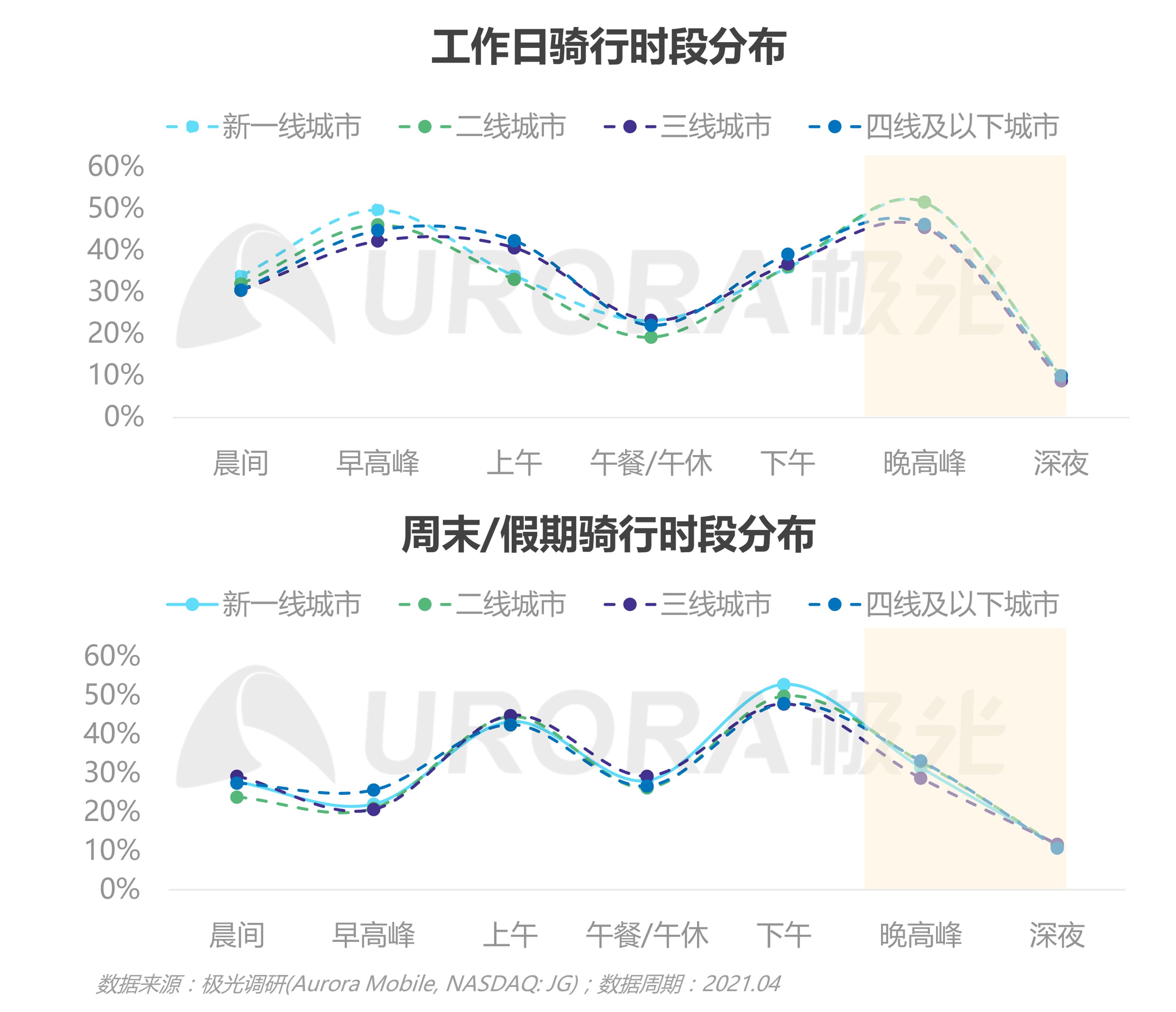 JIGUANG-共享电单车社会价值研究报告_0528(终版)-25.png