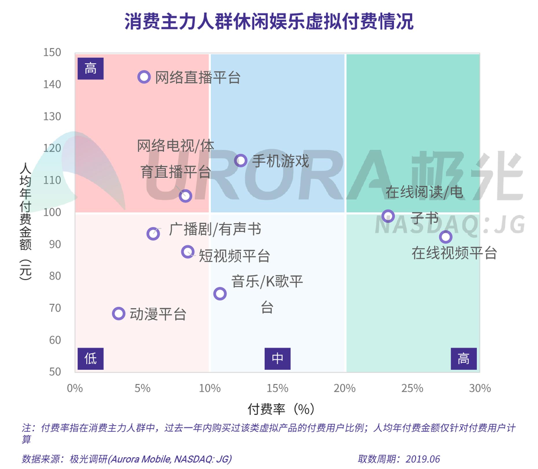 2019年消费主力人群虚拟产品付费研究报告-V5-9.png