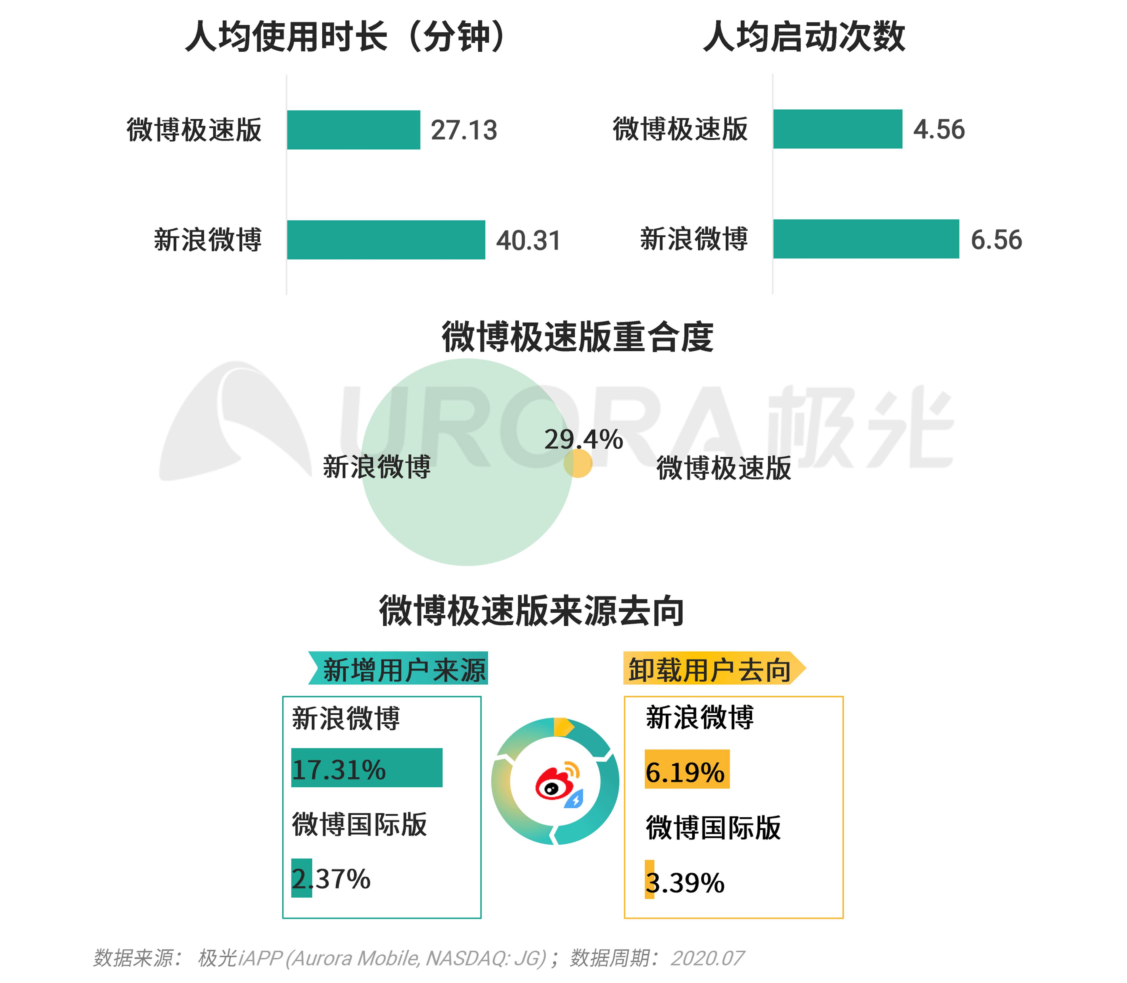 极光:移动互联网派生app研究报告 (32).png