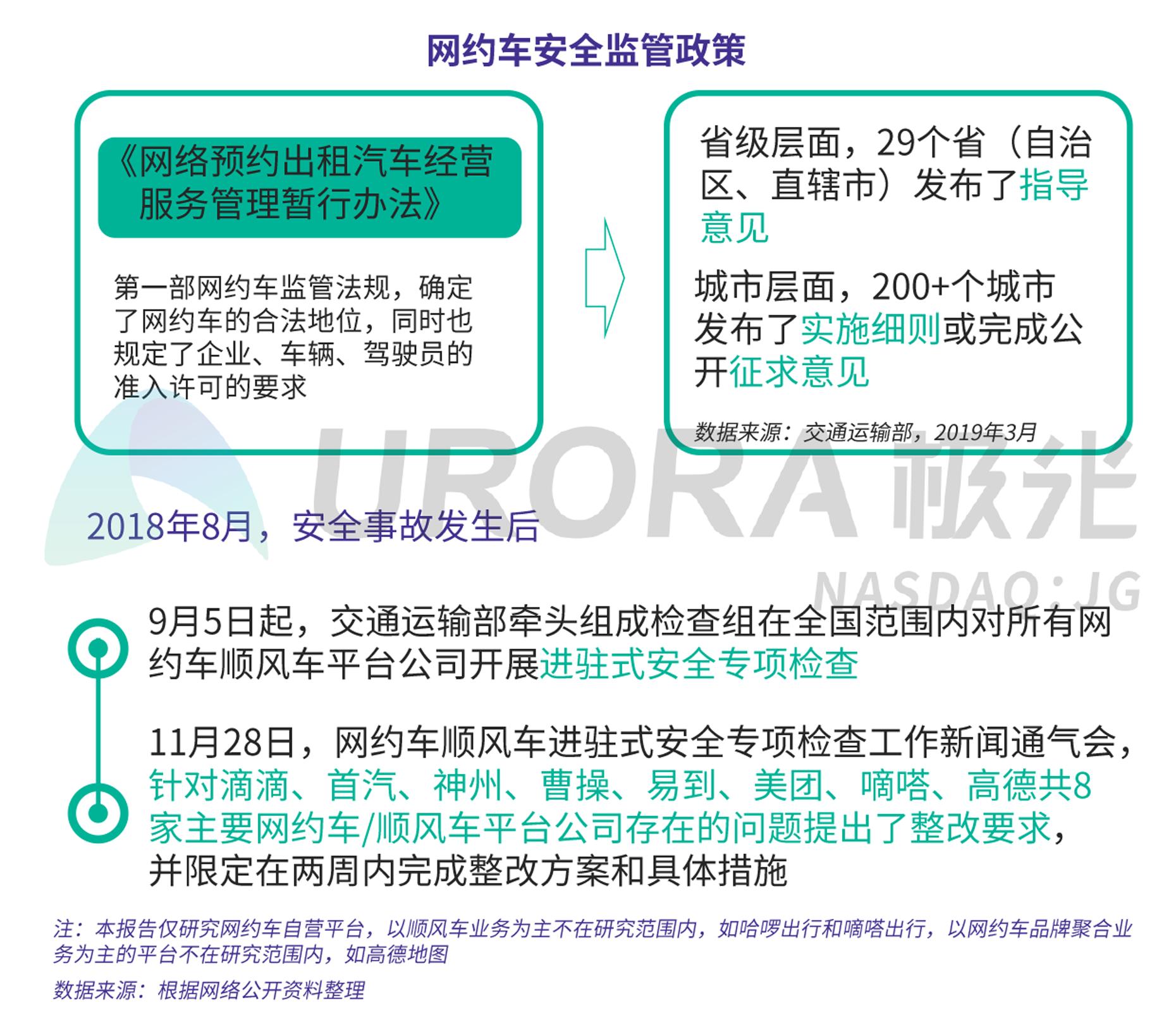 JIGUANG-网约车出行安全用户信心研究-新版-V4-4.png