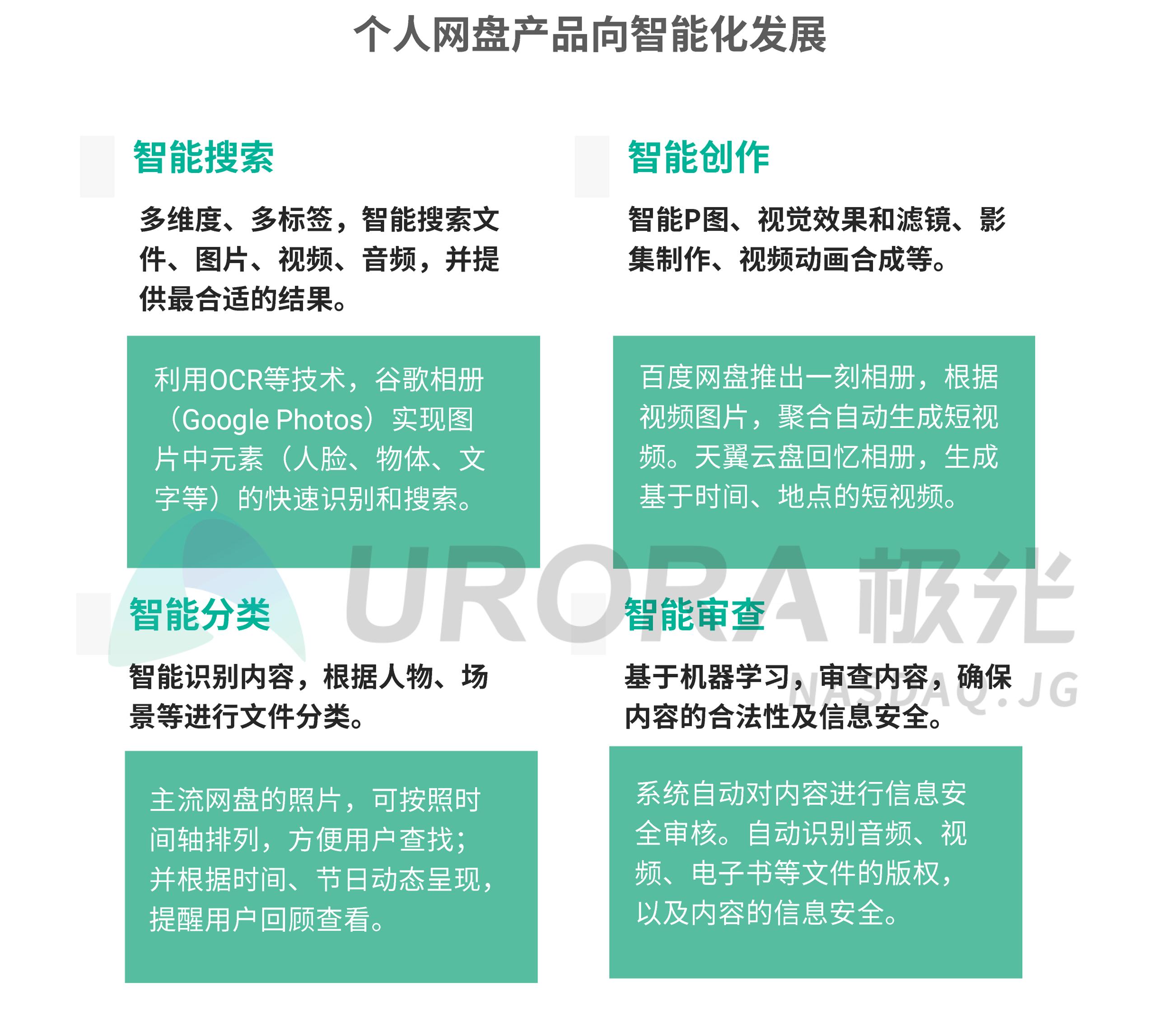 JIGUANG-个人网盘行业研究报告-final---切图版2-34.png