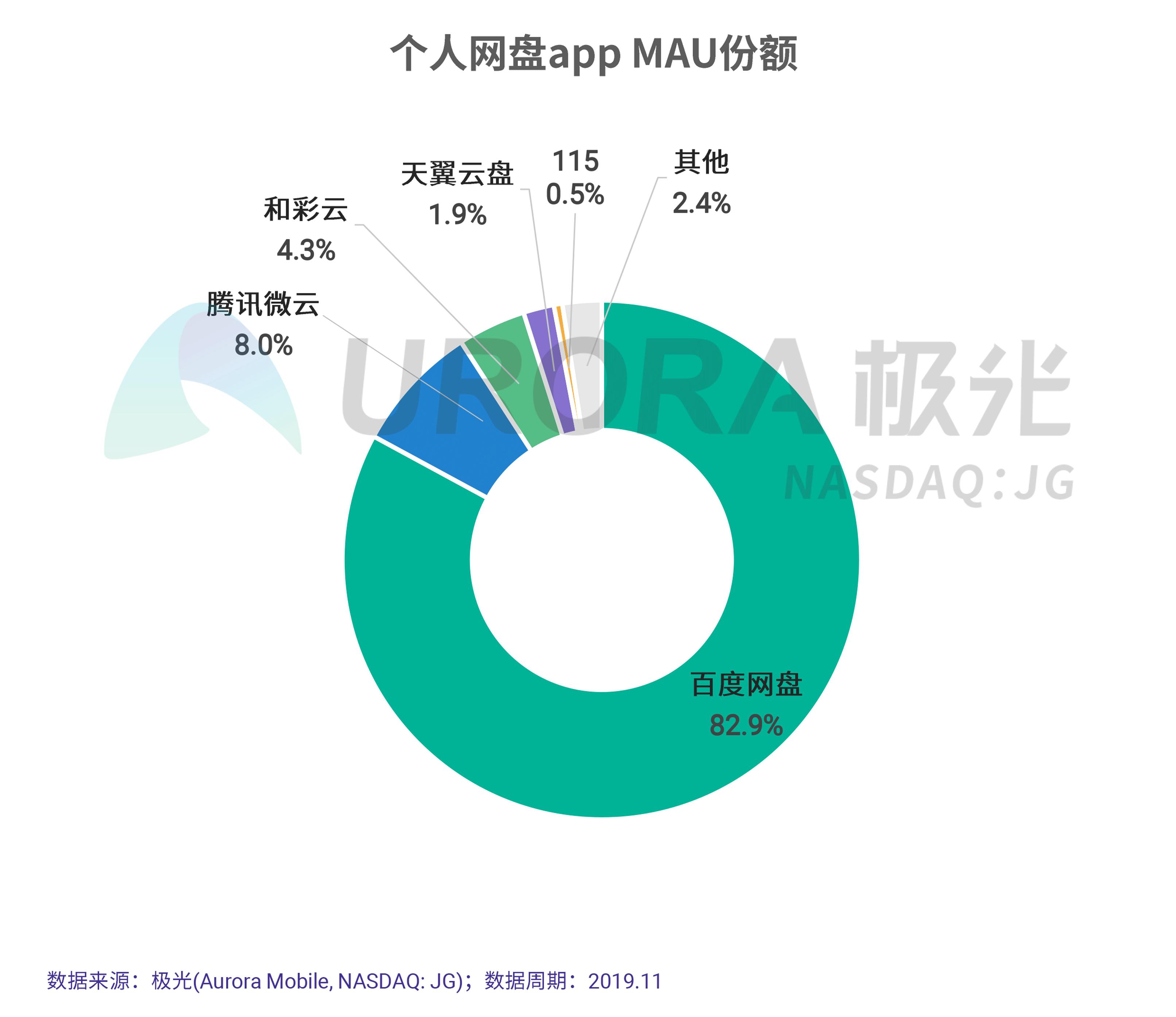 JIGUANG-个人网盘行业研究报告-final---切图版2-13.png