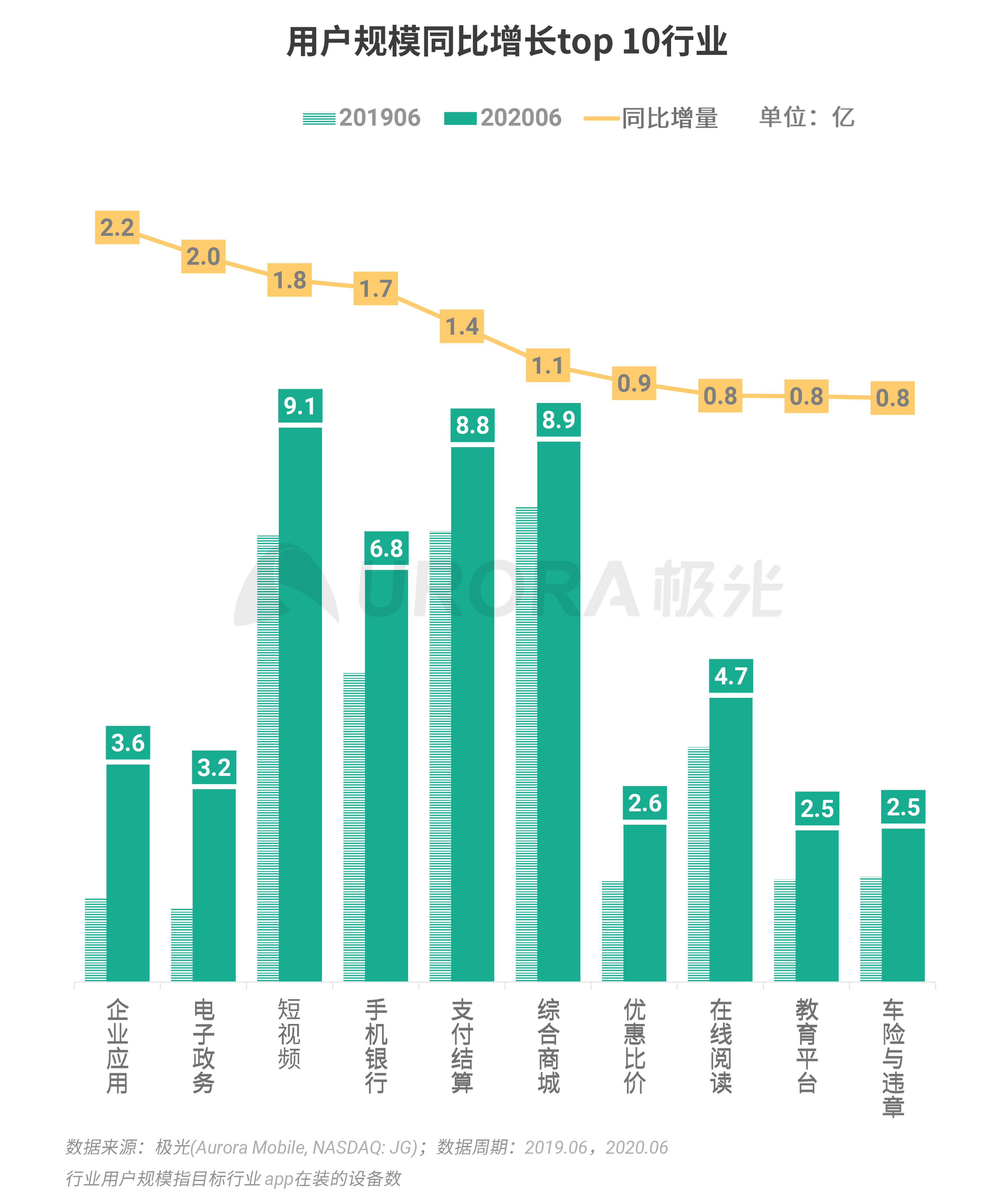 极光:2020Q2互联网行业数据研究报告 (3).png