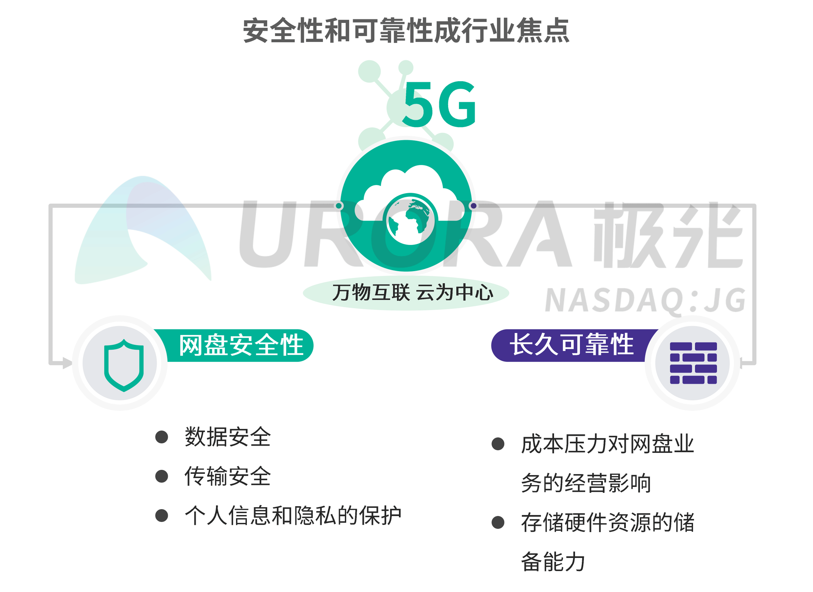 JIGUANG-个人网盘行业研究报告-final---切图版2-33.png