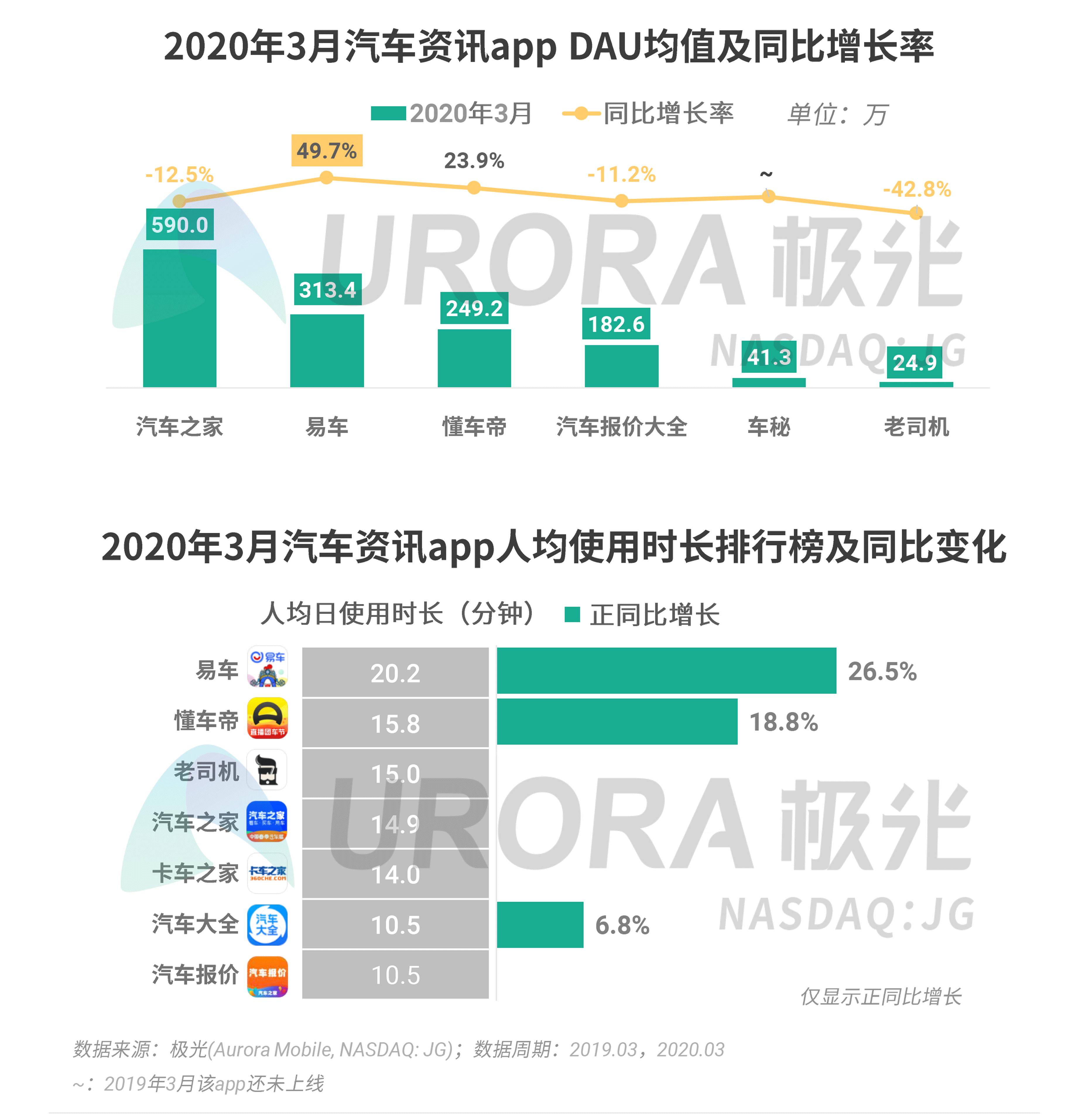 极光:2020年Q1 app榜单 (29).png