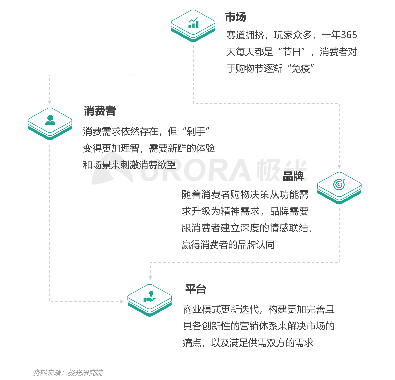 """汽车行业""""新造节""""营销趋势研究报告【定稿】-22.png"""