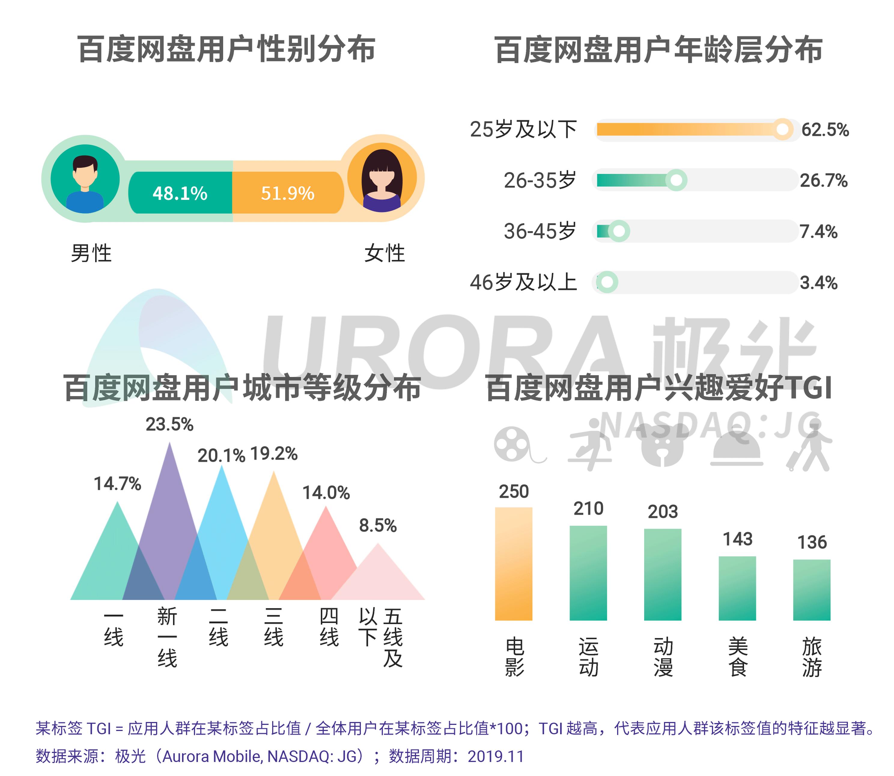 JIGUANG-个人网盘行业研究报告-final---切图版2-20.png