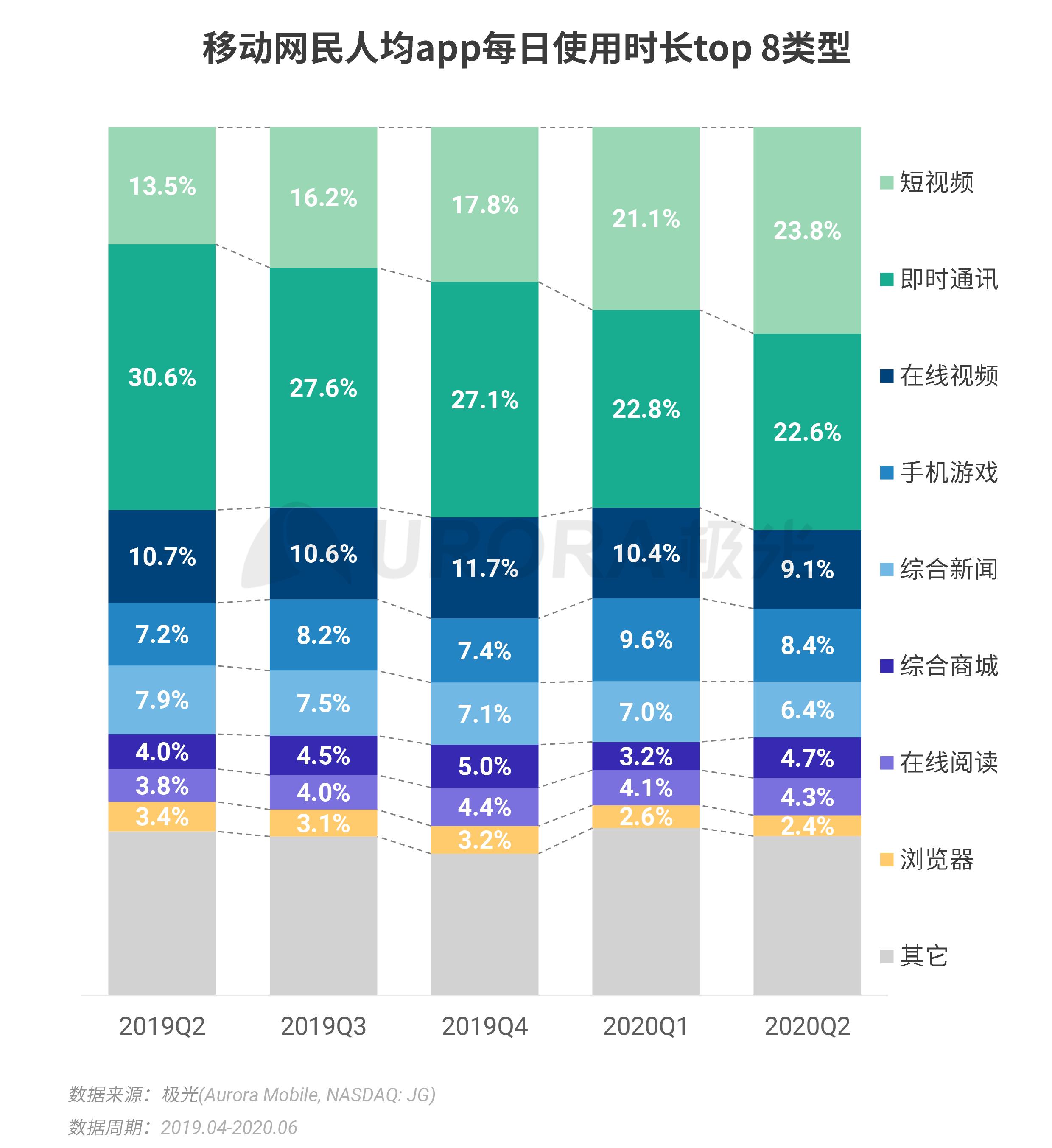 极光:2020Q2互联网行业数据研究报告 (2).png