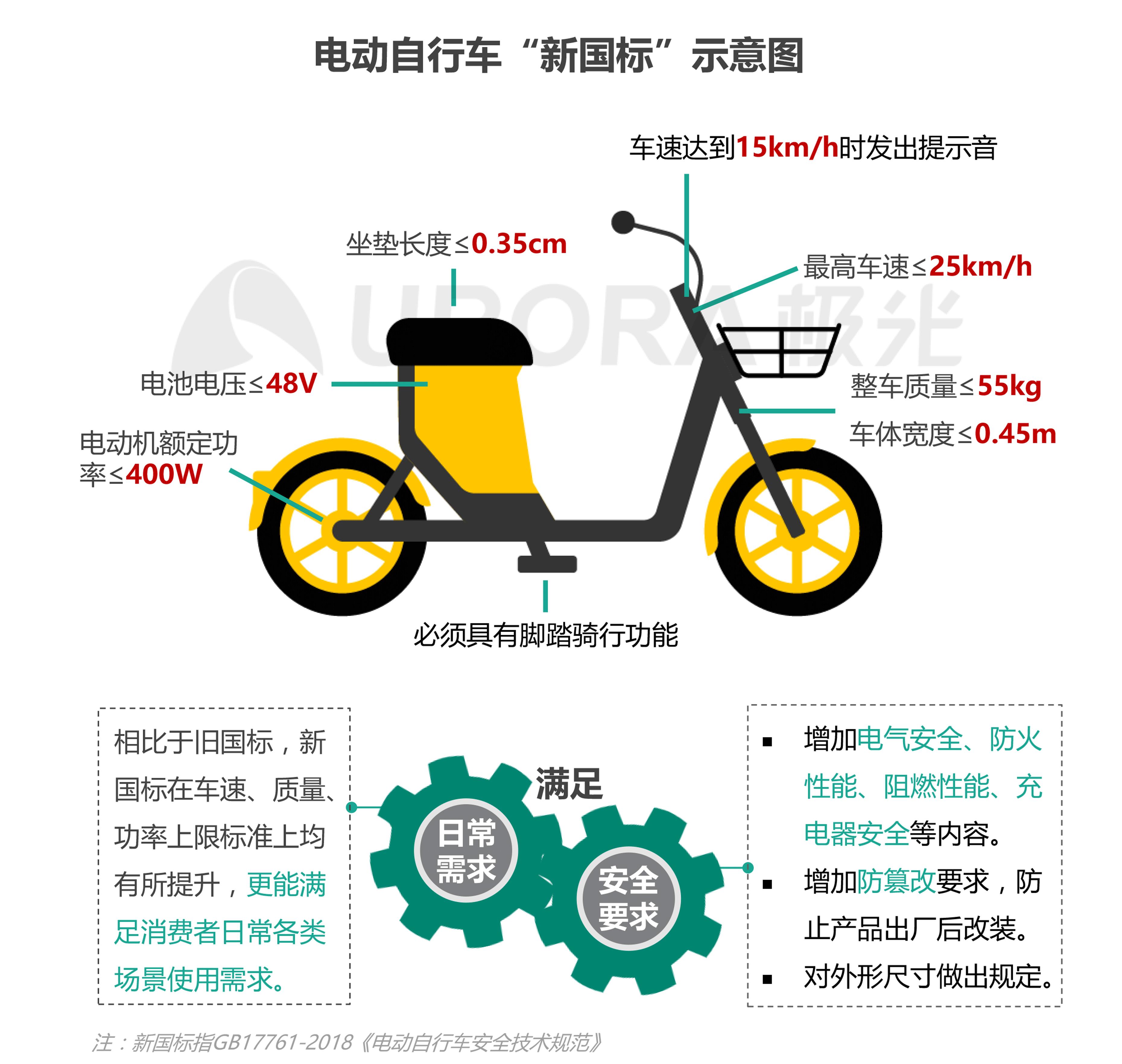 JIGUANG-共享电单车社会价值研究报告_0528(终版)-9.png