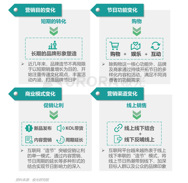 """汽车行业""""新造节""""营销趋势研究报告【定稿】-8.png"""