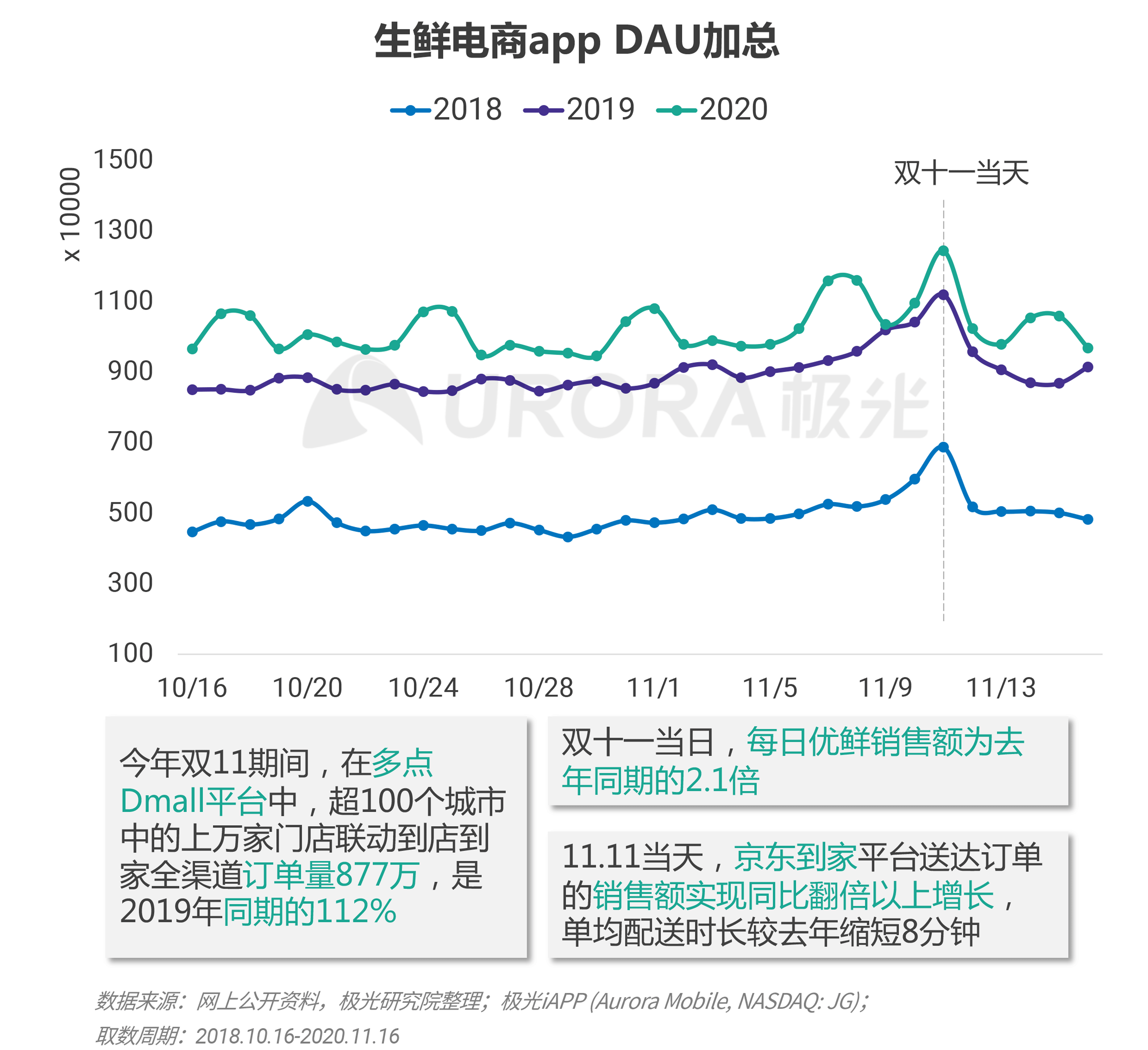 极光:双十一电商报告 (18).png